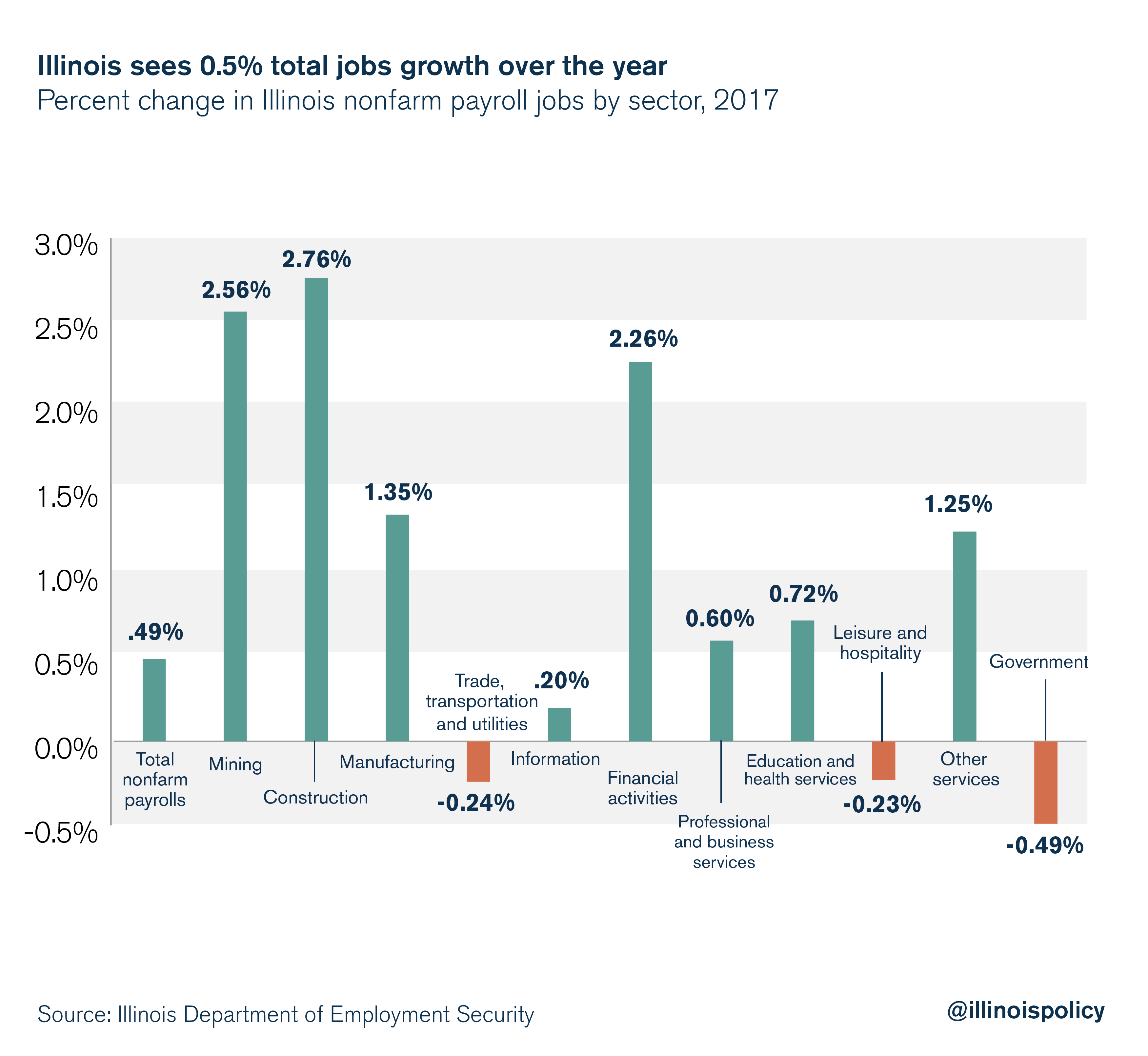 Illinois sees 0.5% total jobs growth over the year