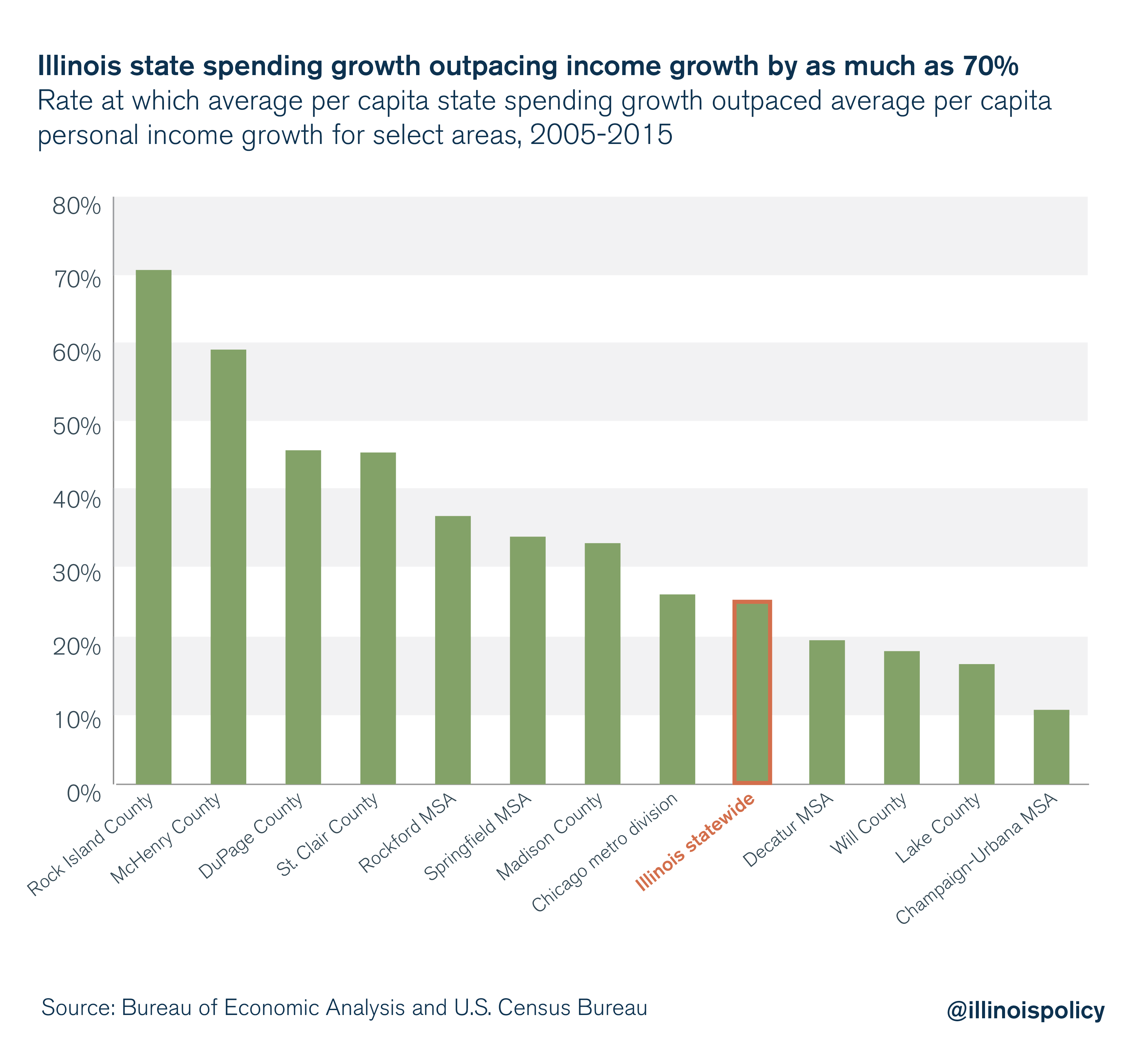 Illinois state spending growth outpacing income growth by as much as 70%