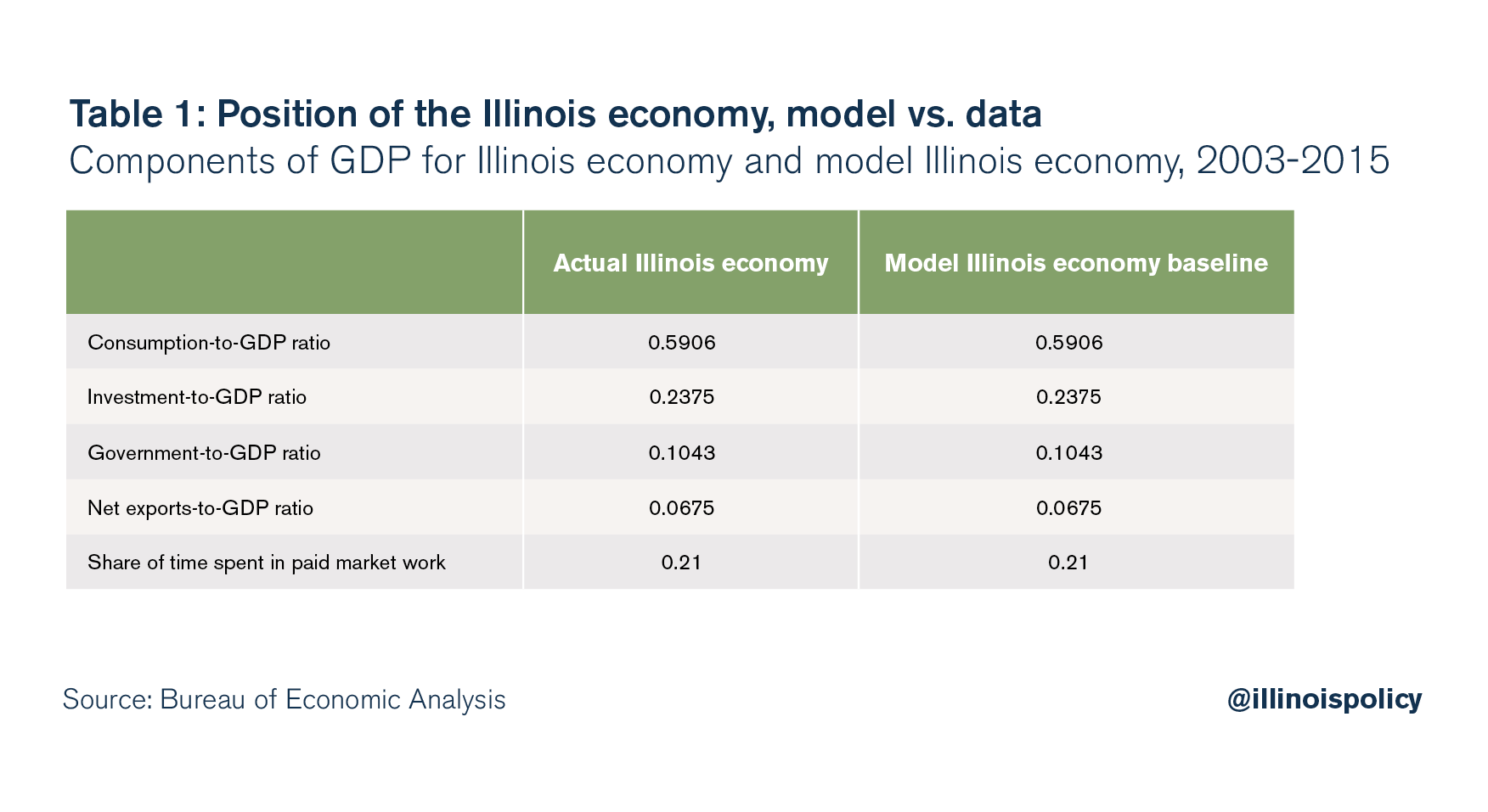 Position of the Illinois economy, model vs. data