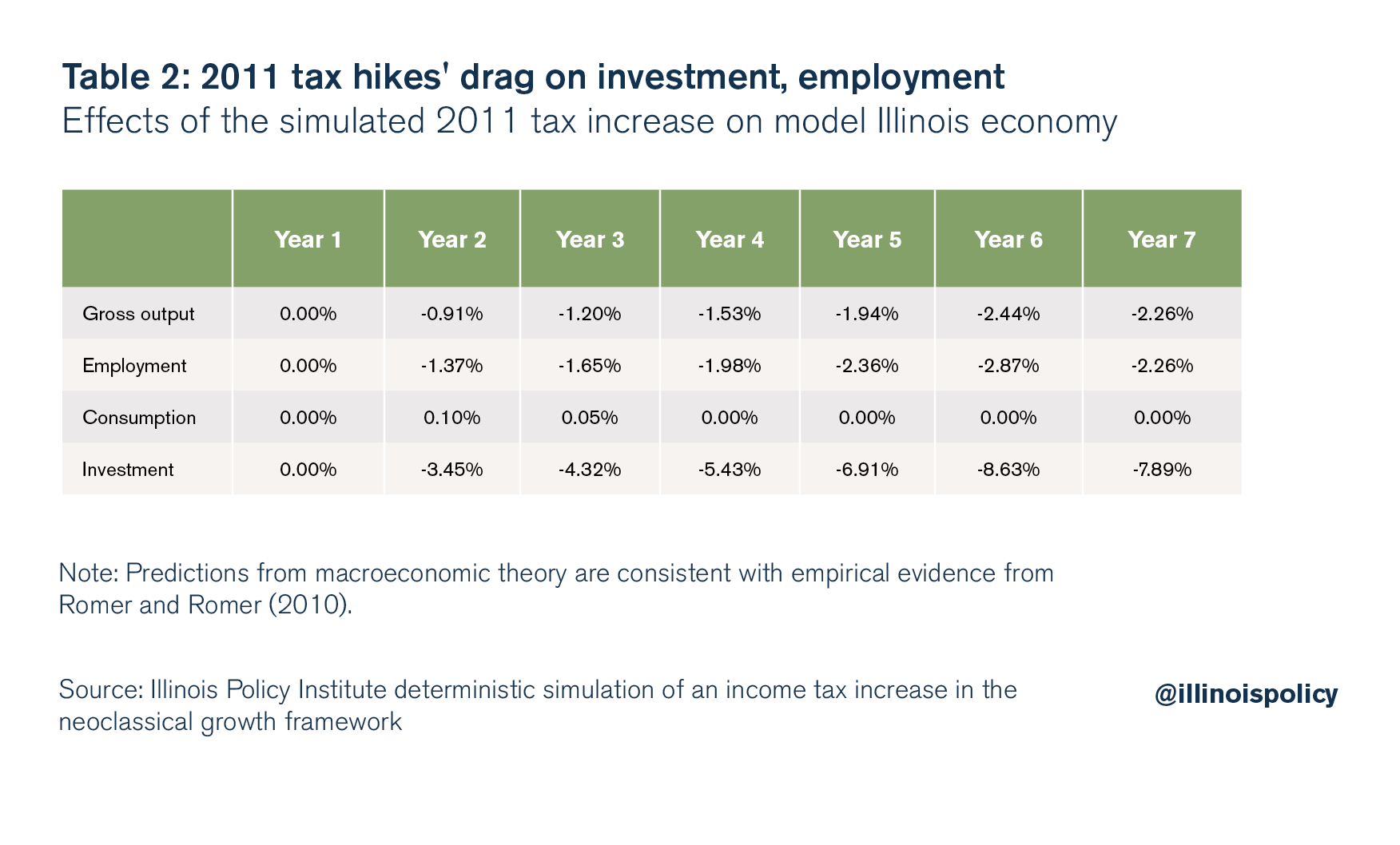 2011 tax hikes' drag on investment, employment