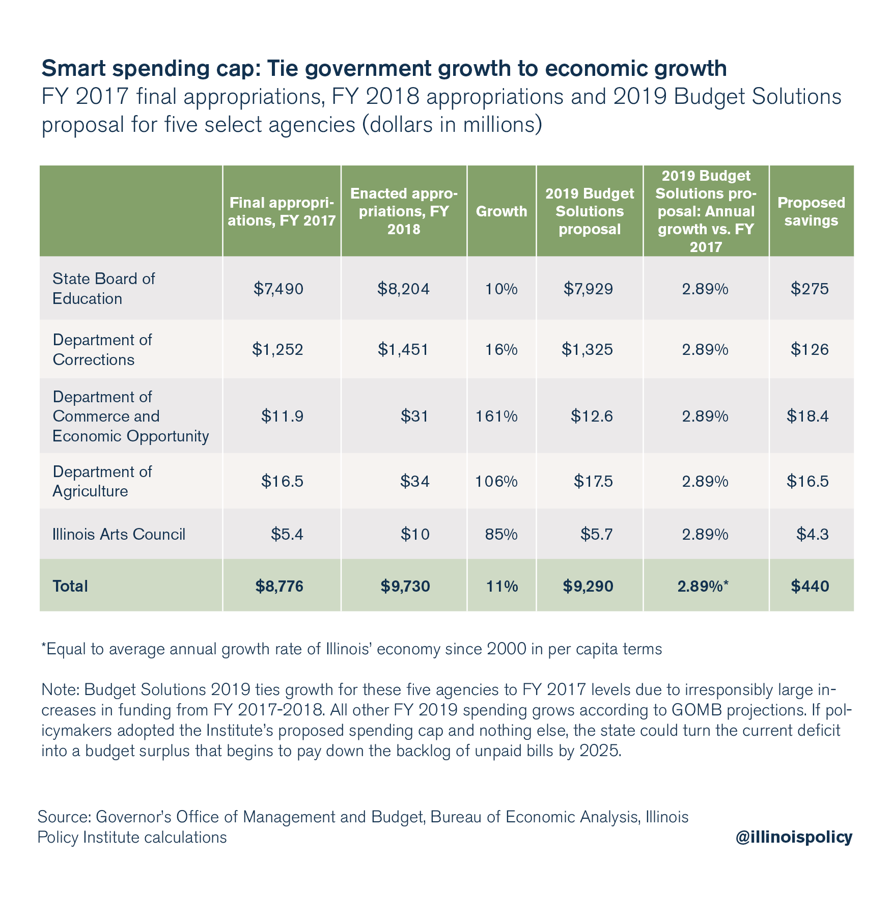 Smart spending cap: Tie government growth to economic growth
