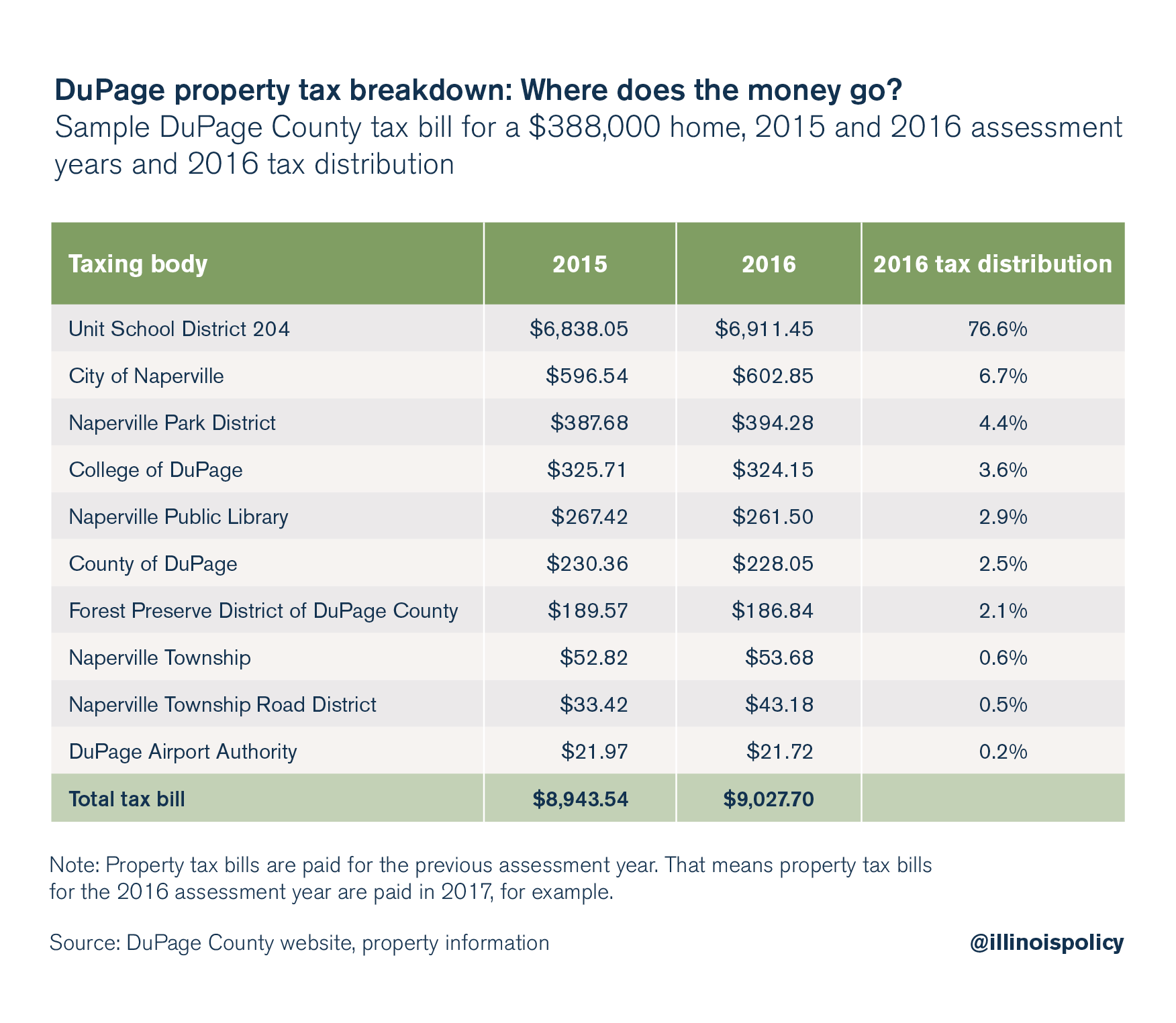 DuPage property tax breakdown: Where does the money go?