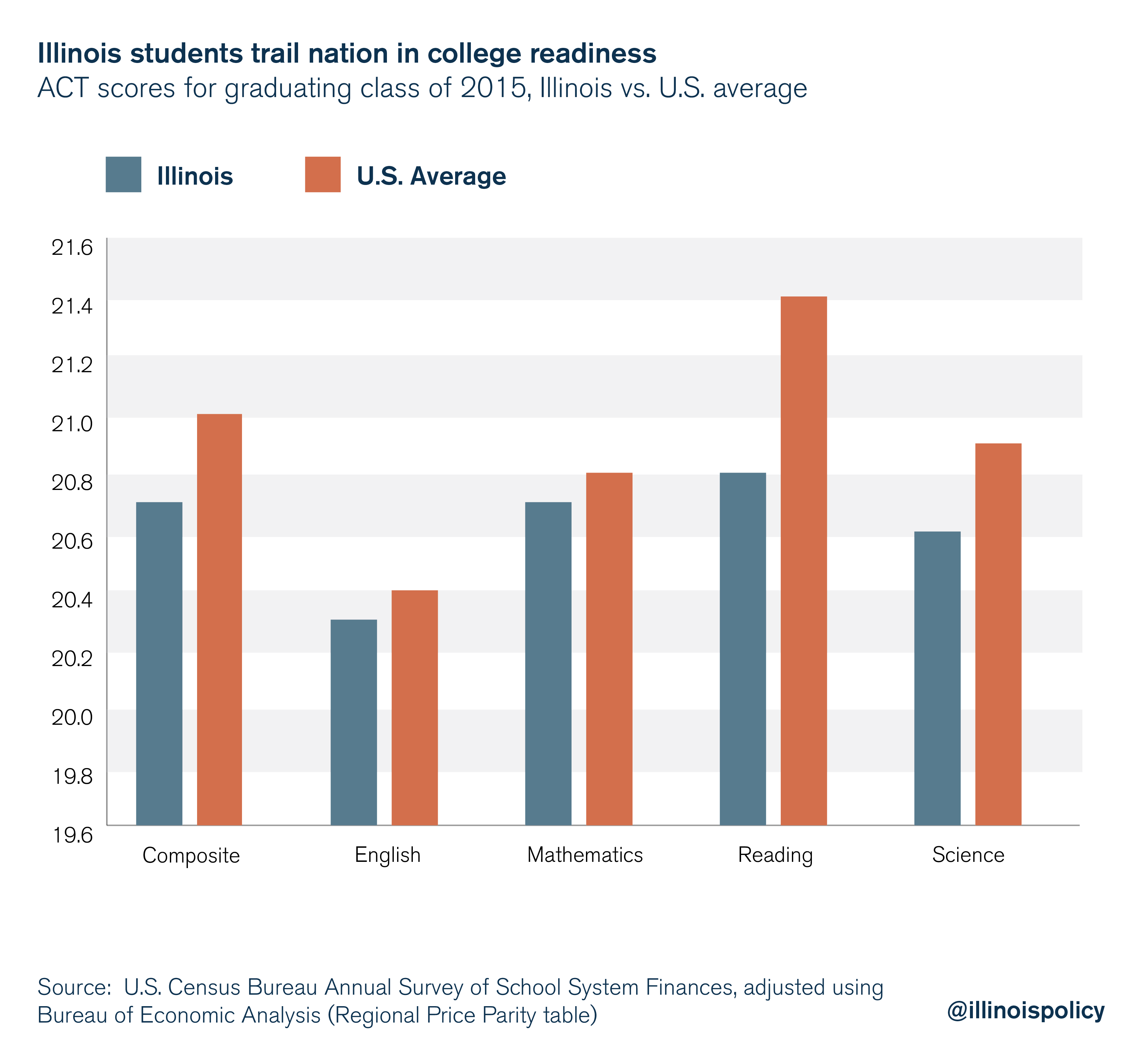 Illinois students trail nation in college readiness
