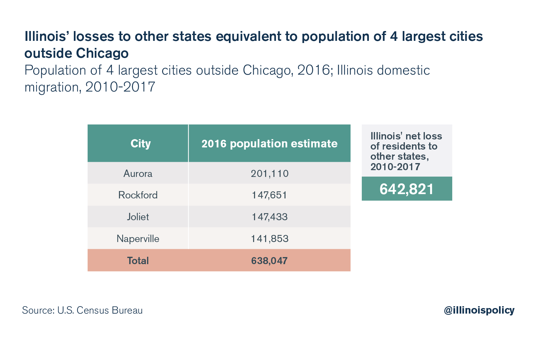 Illinois' losses to other states equivalent to population of 4 largest cities outside Chicago