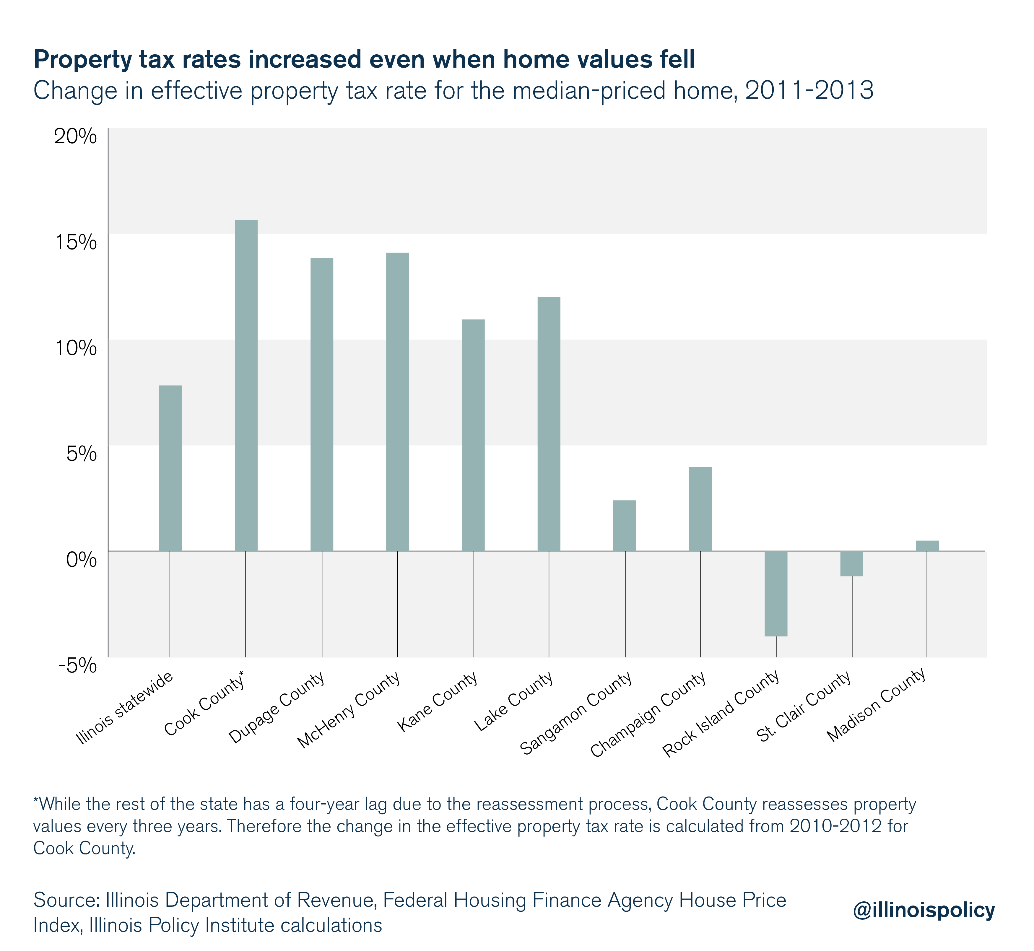 Property tax rates increased even when home values fell