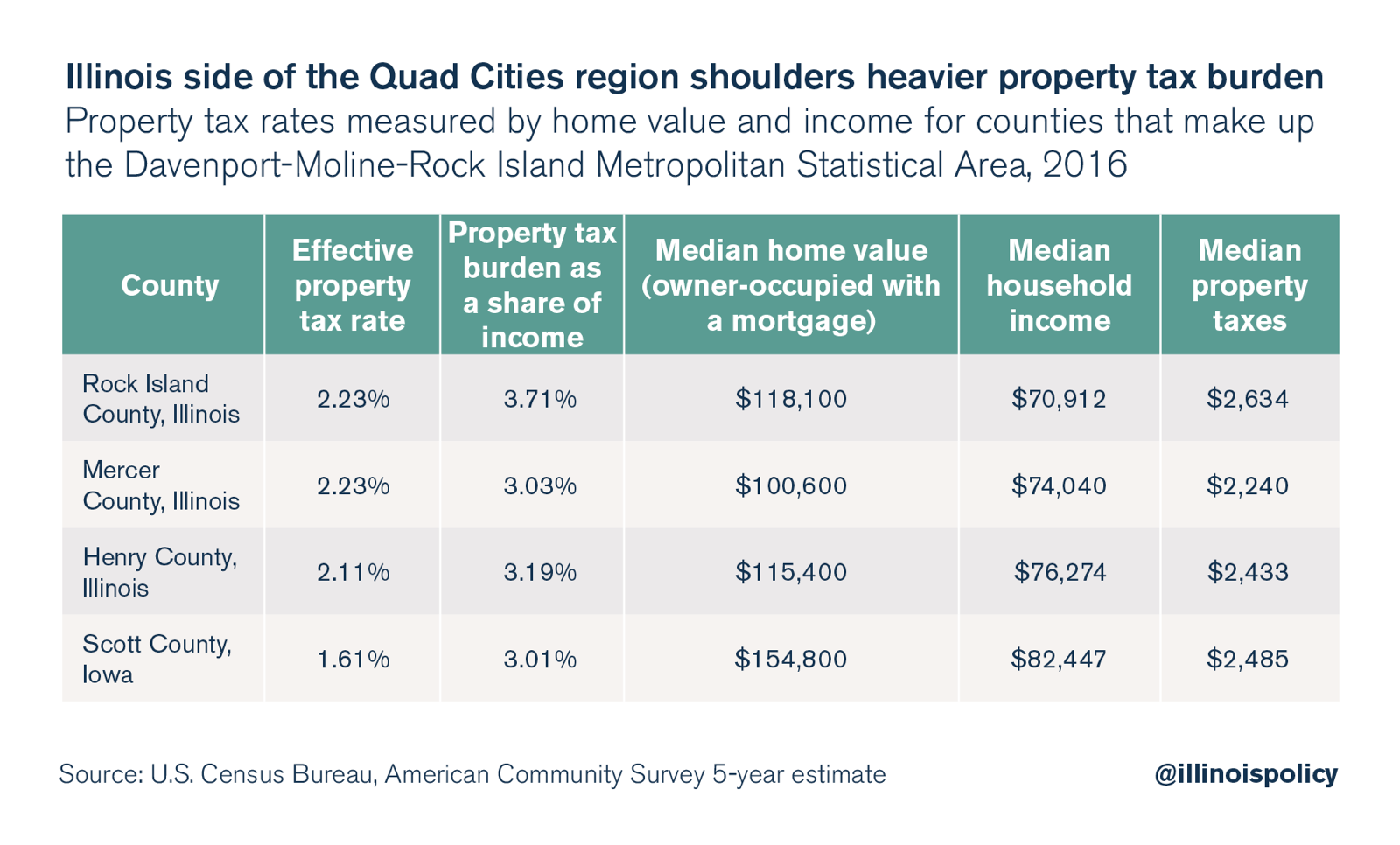 Illinois side of Quad Cities region shoulders heavier property tax burden
