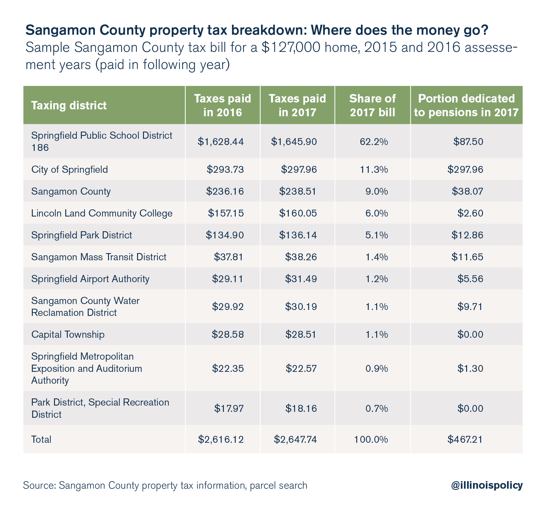 Sangamon County property tax breakdown: Where does the money go?