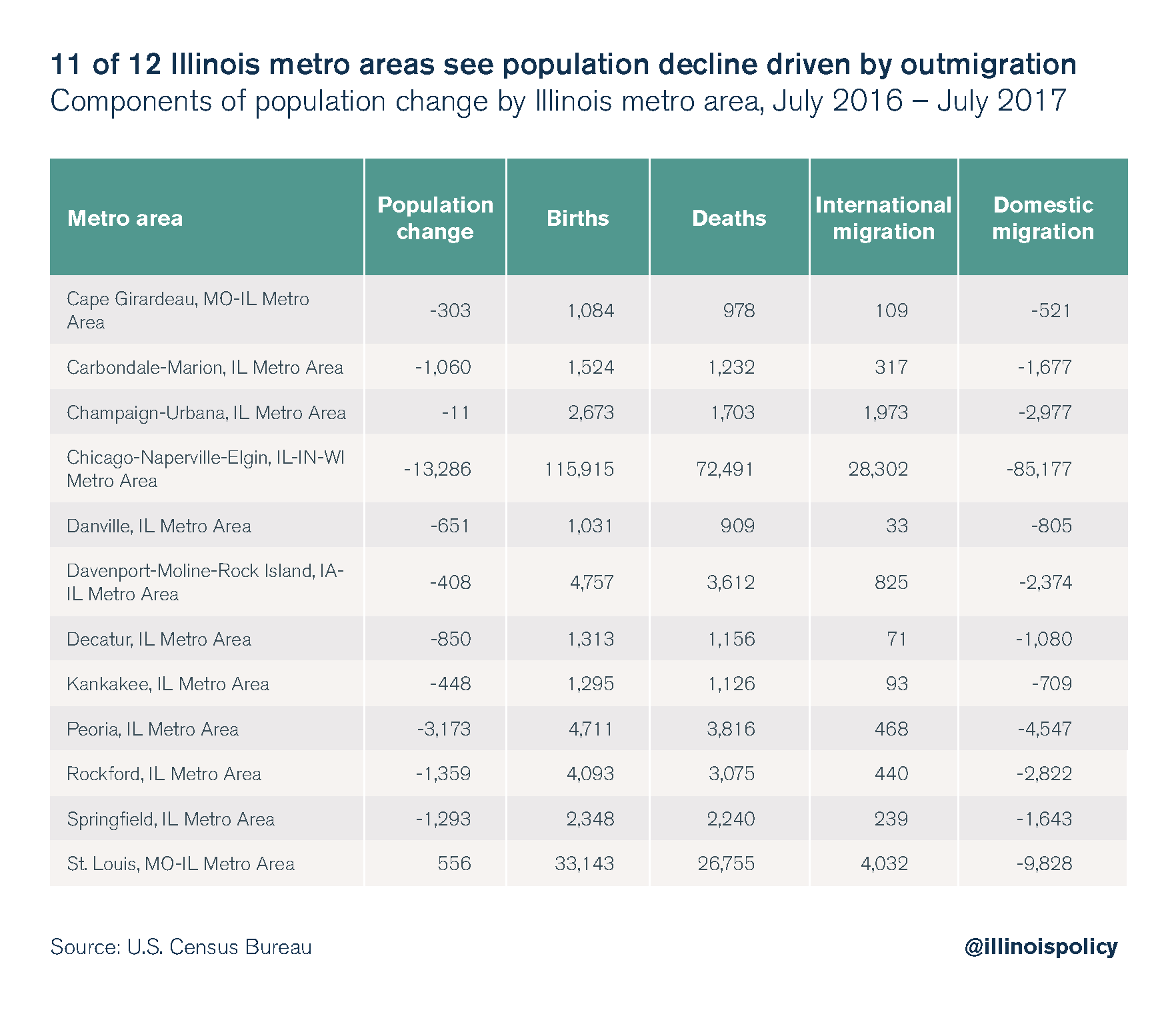11 of 12 Illinois metro areas see population decline driven by outmigration