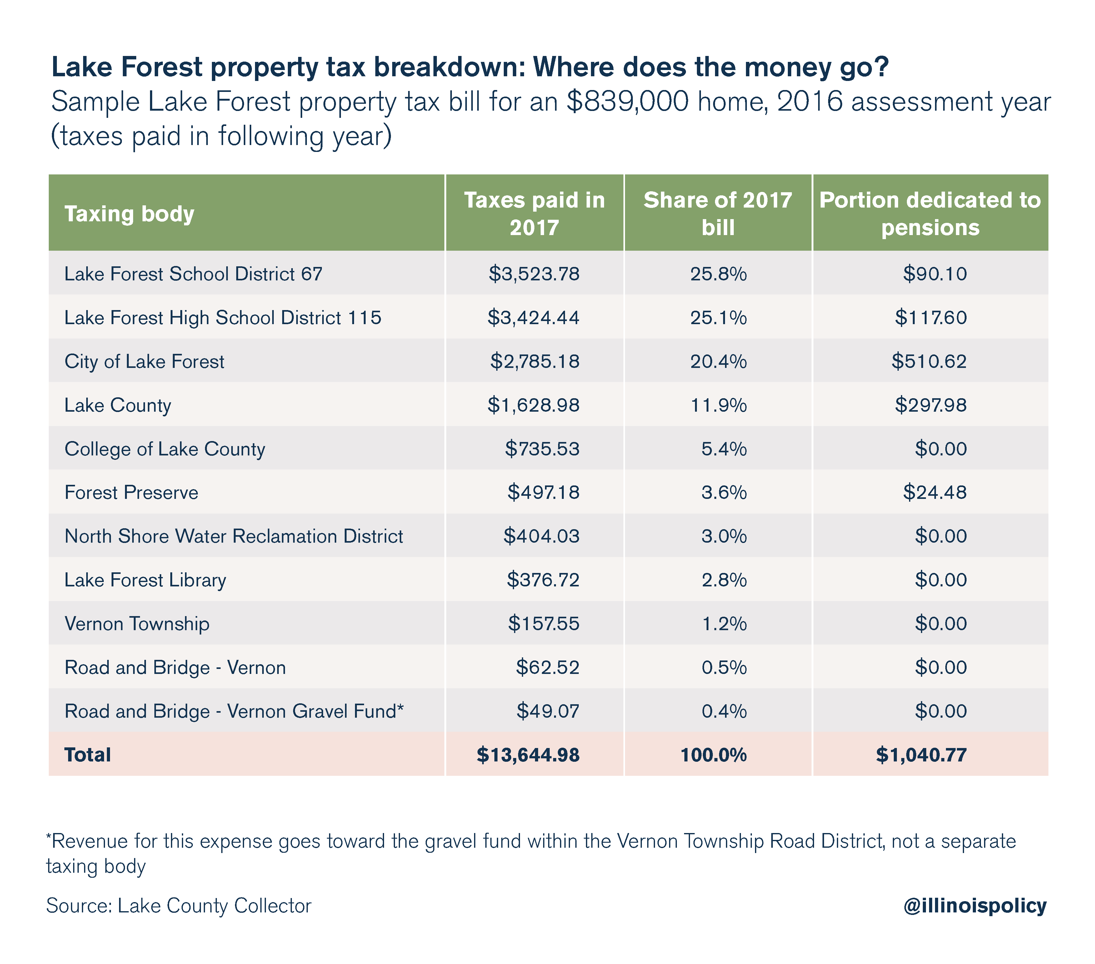 Lake Forest property tax breakdown: Where does the money go?