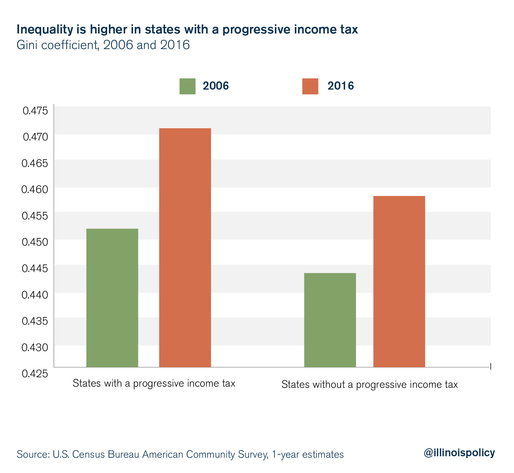 inequality is higher in states with a progressive income tax
