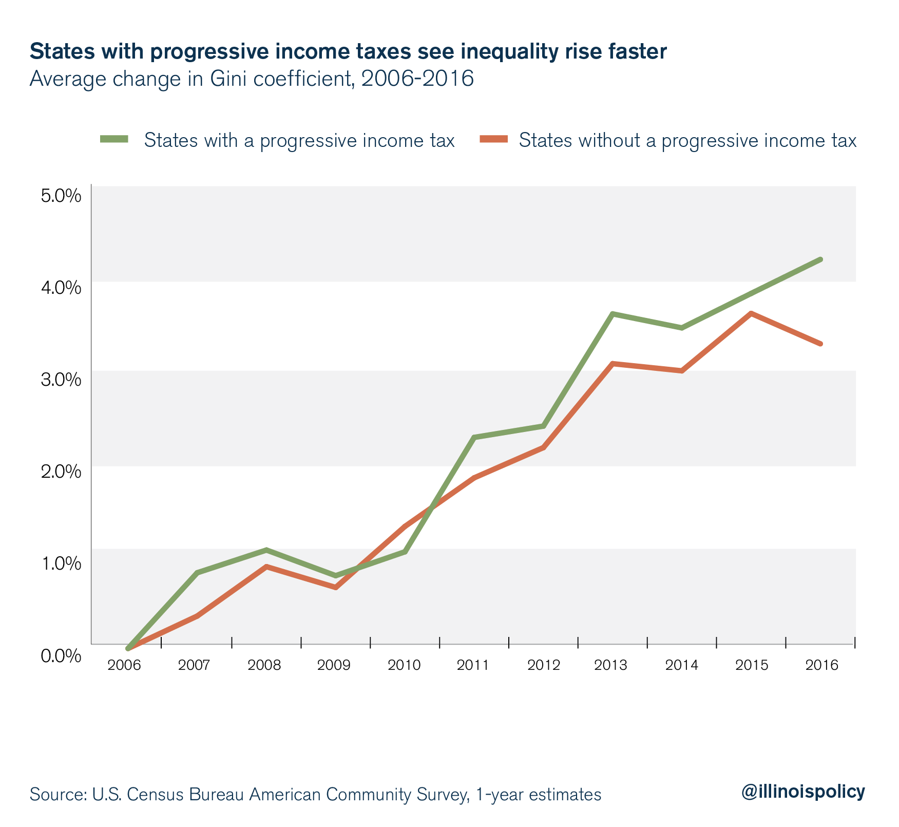 States with progressive income taxes see inequality rise faster