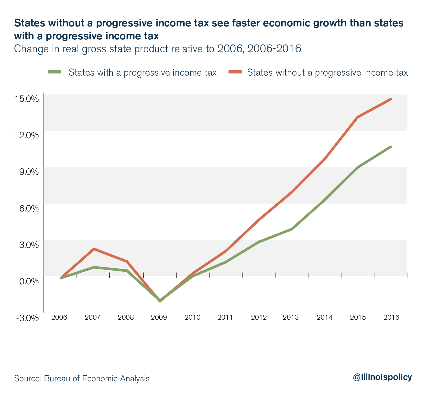 States without a progressive income tax see far faster economic growth than states with a progressive income tax