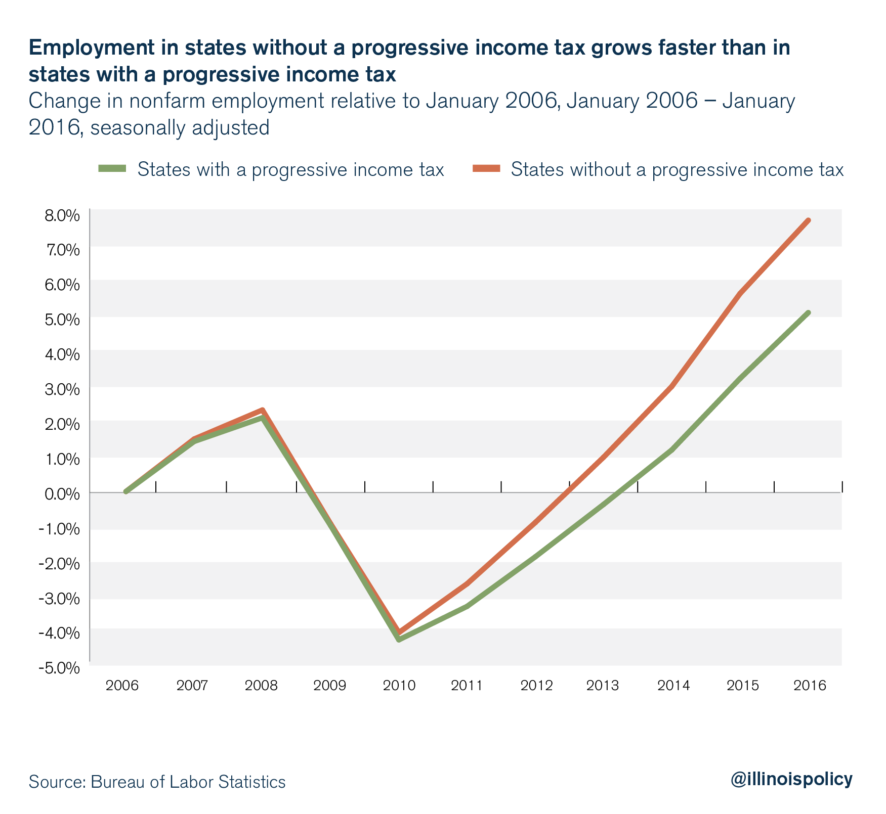 Employment in states without a progressive income tax grows faster than in states with a progressive income tax