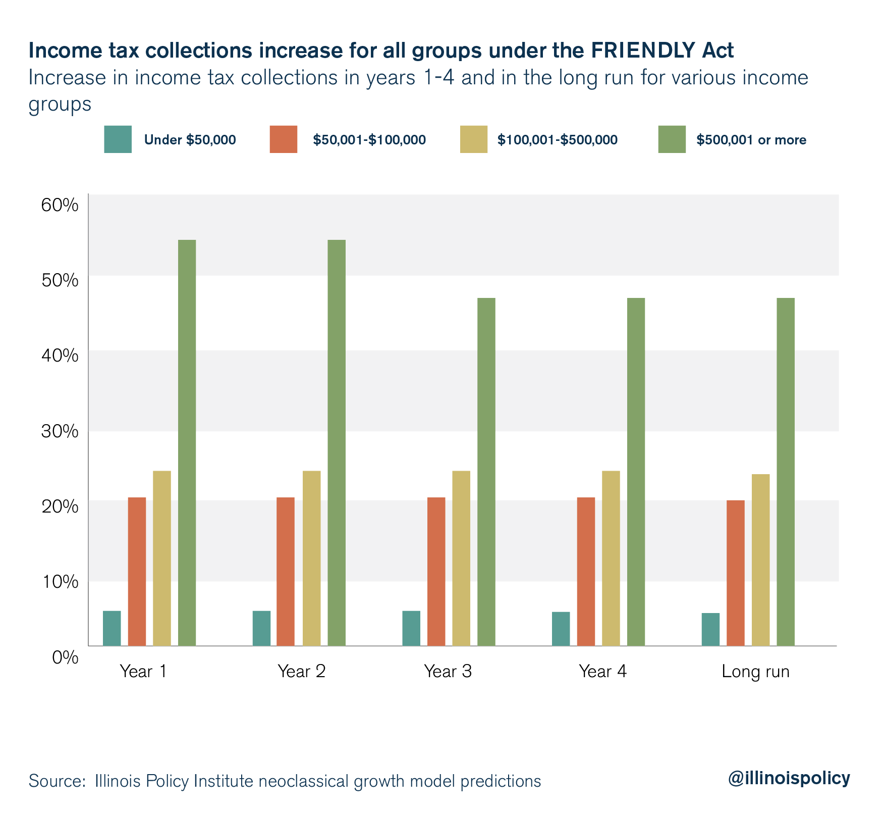 Income tax collections increase for all groups under the friendly tax
