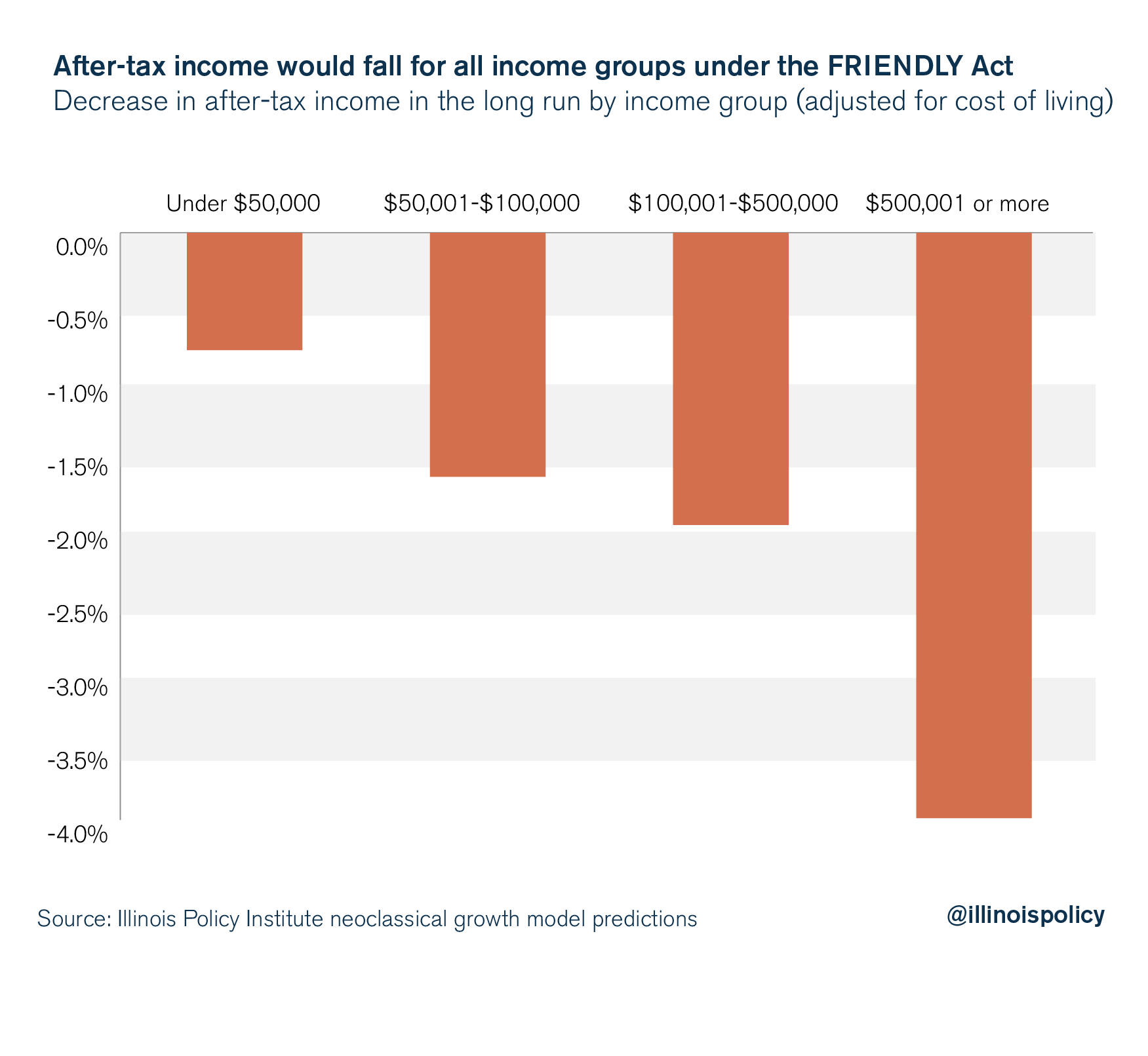 After-tax income would fall for all the income groups under the FRIENDLY Act