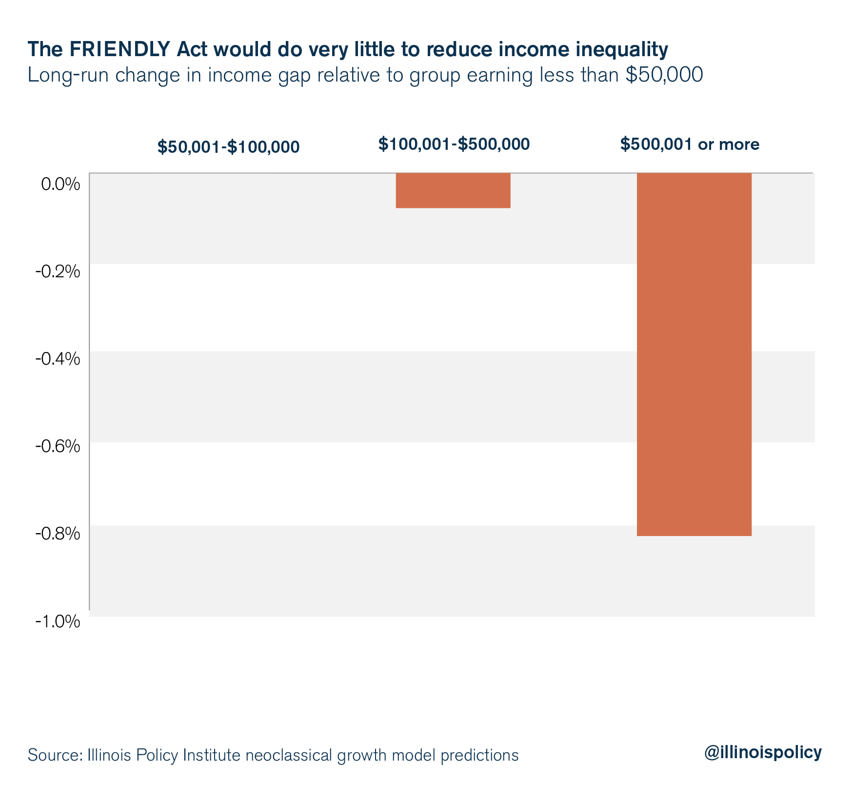 The FRIENDLY Act would do very little to reduce income inequality