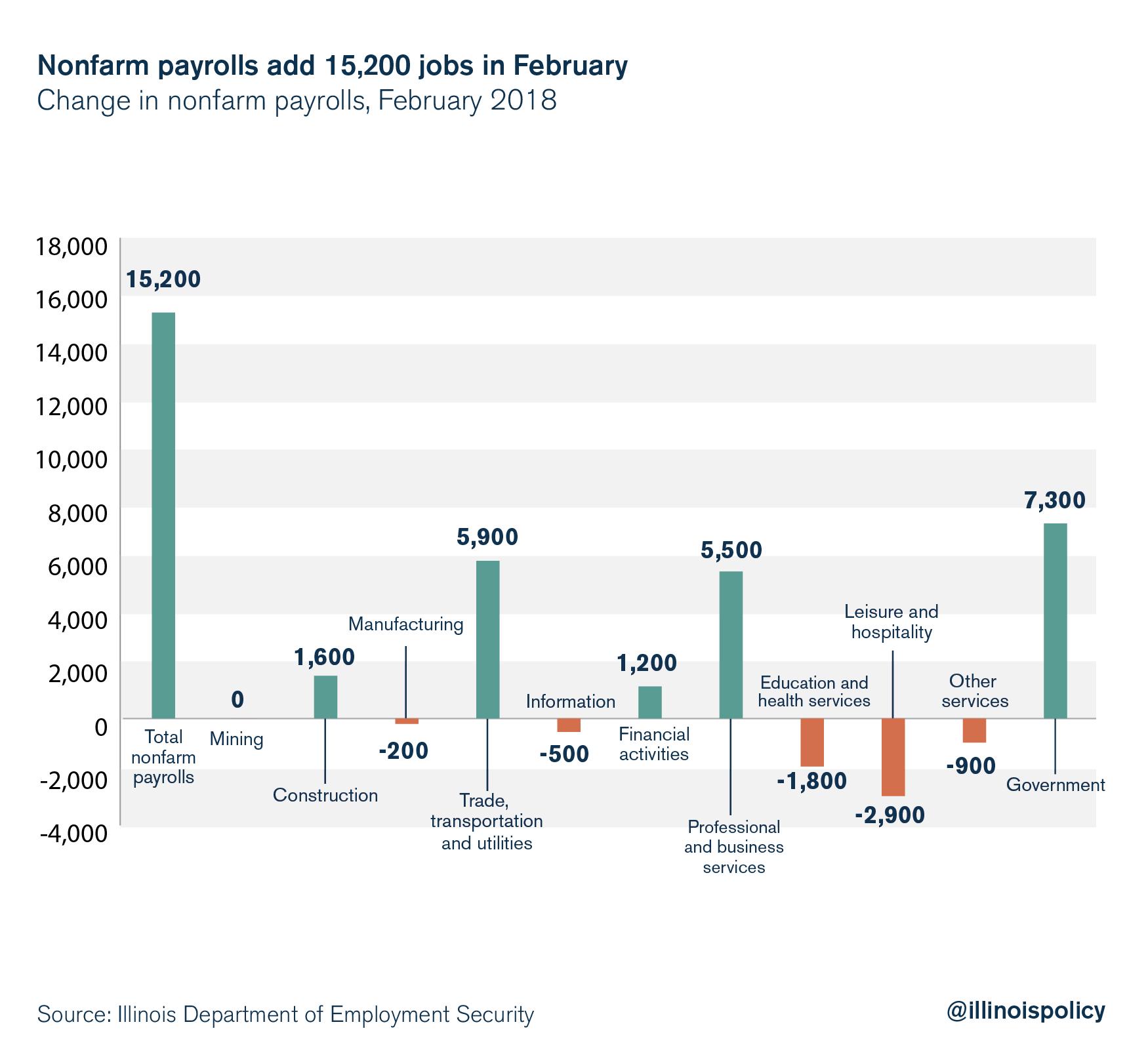 Nonfarm payrolls add 15,200 jobs in February