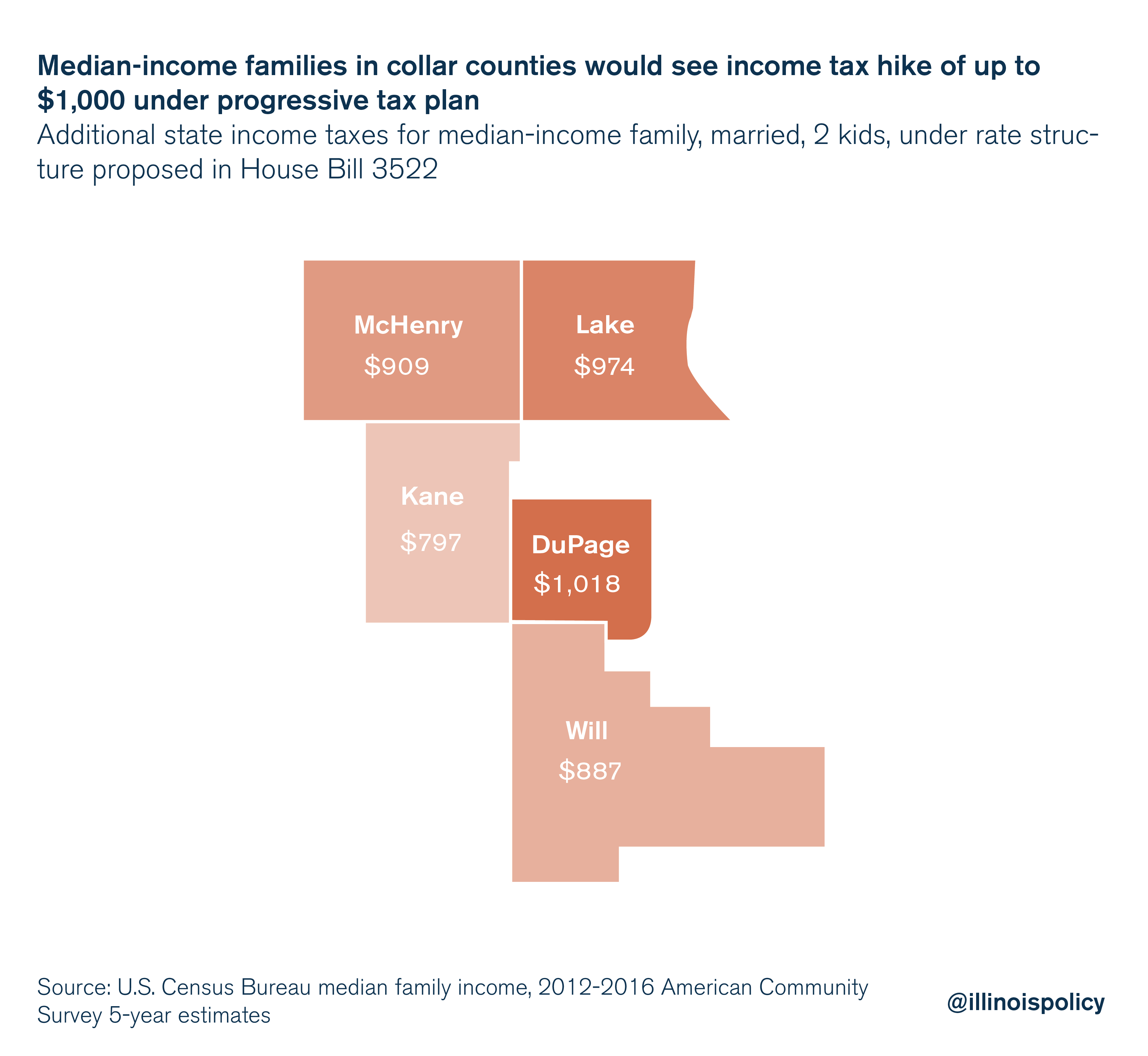 Median-income families in collar counties would see income tax hike of up to $1,000 under progressive tax plan