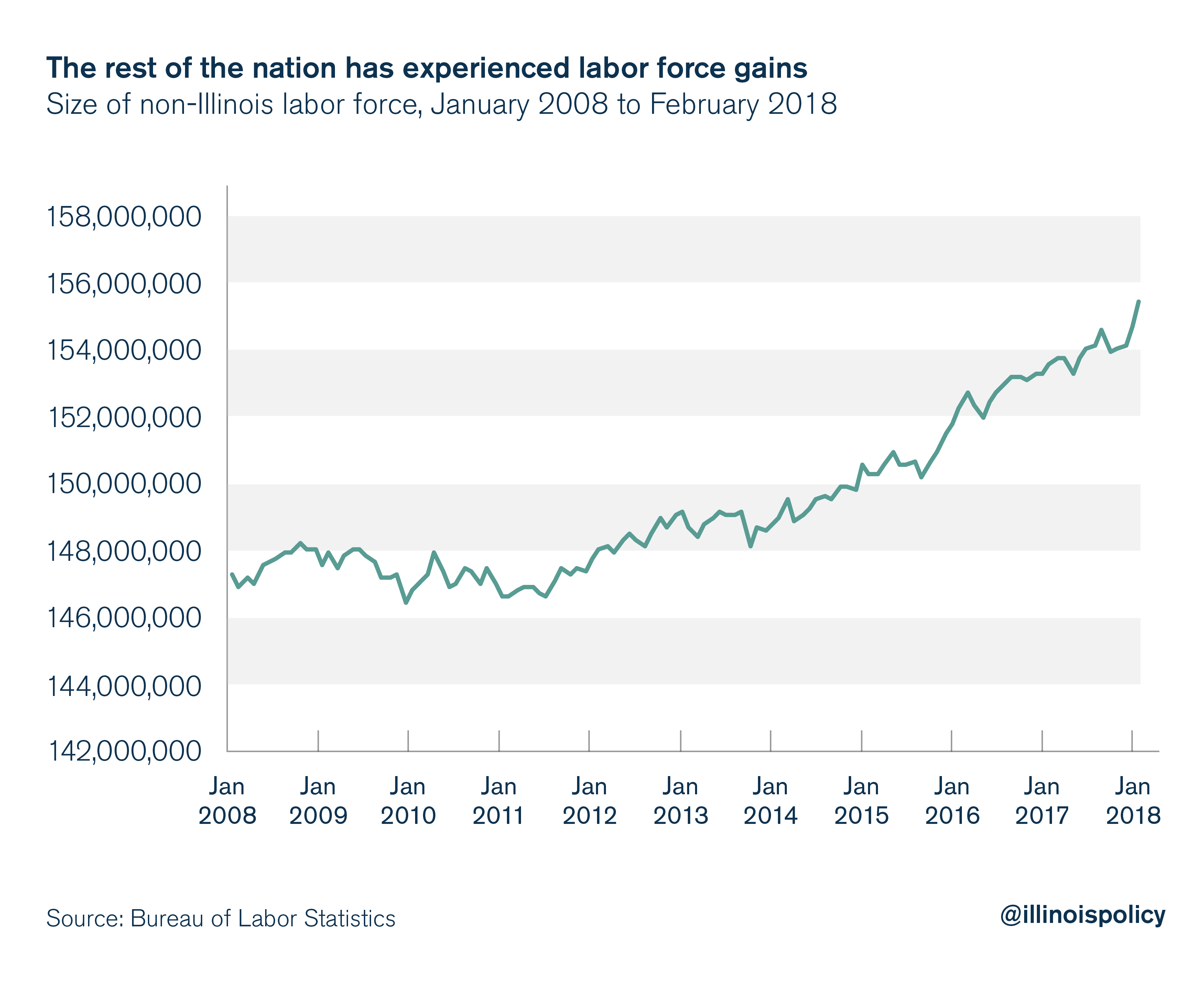 The rest of the nation has experienced labor force gains