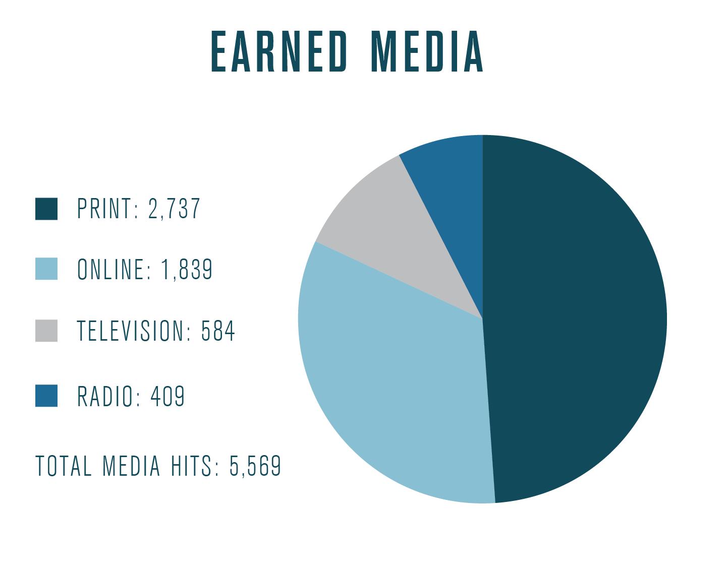 Media pie chart_3 copy 3