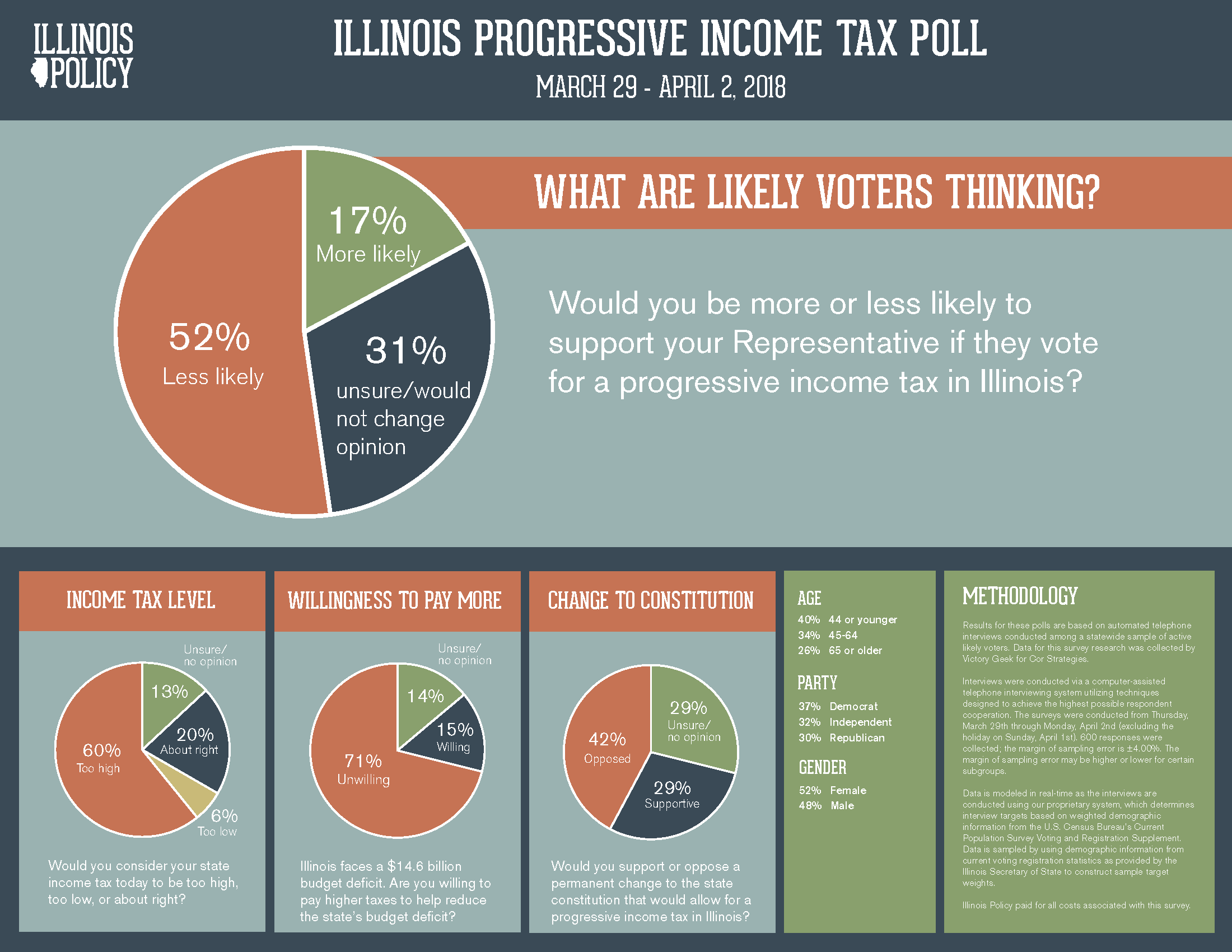 progressive-tax-poll