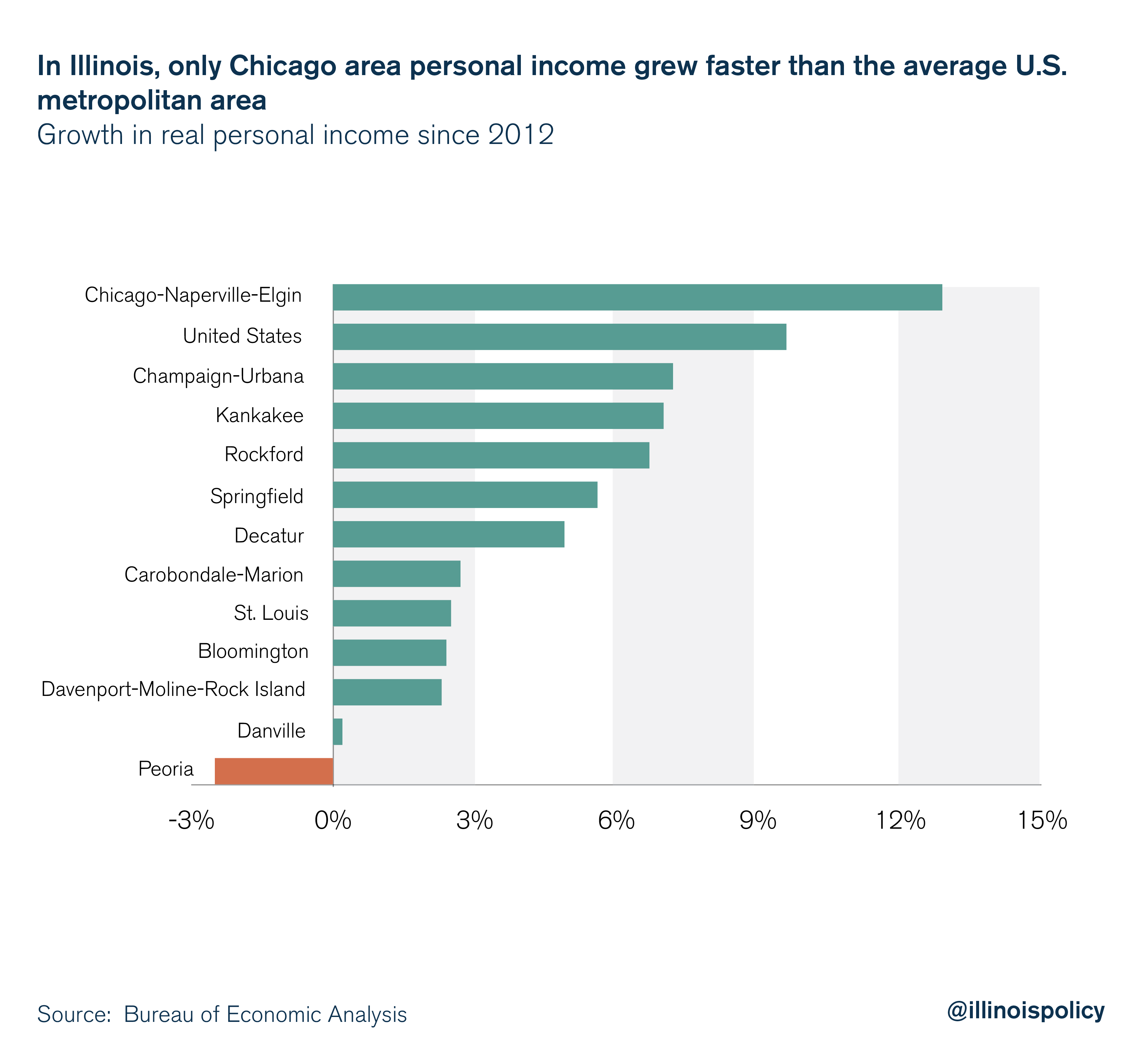 In Illinois, only Chicago area personal income grew faster than the average U.S. metropolitan area