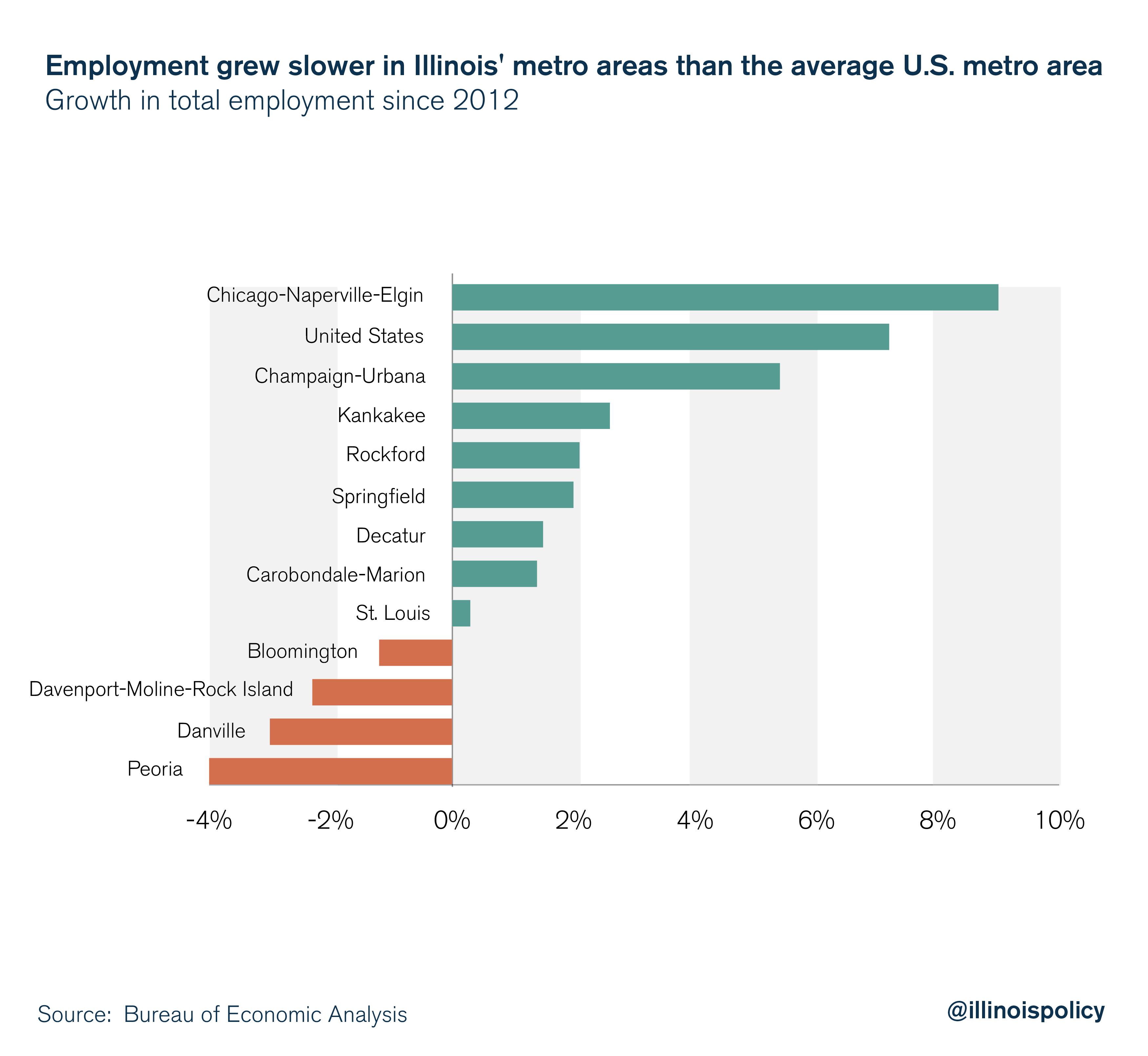 Employment grew slower in Illinois' metro areas than the average U.S. metro area