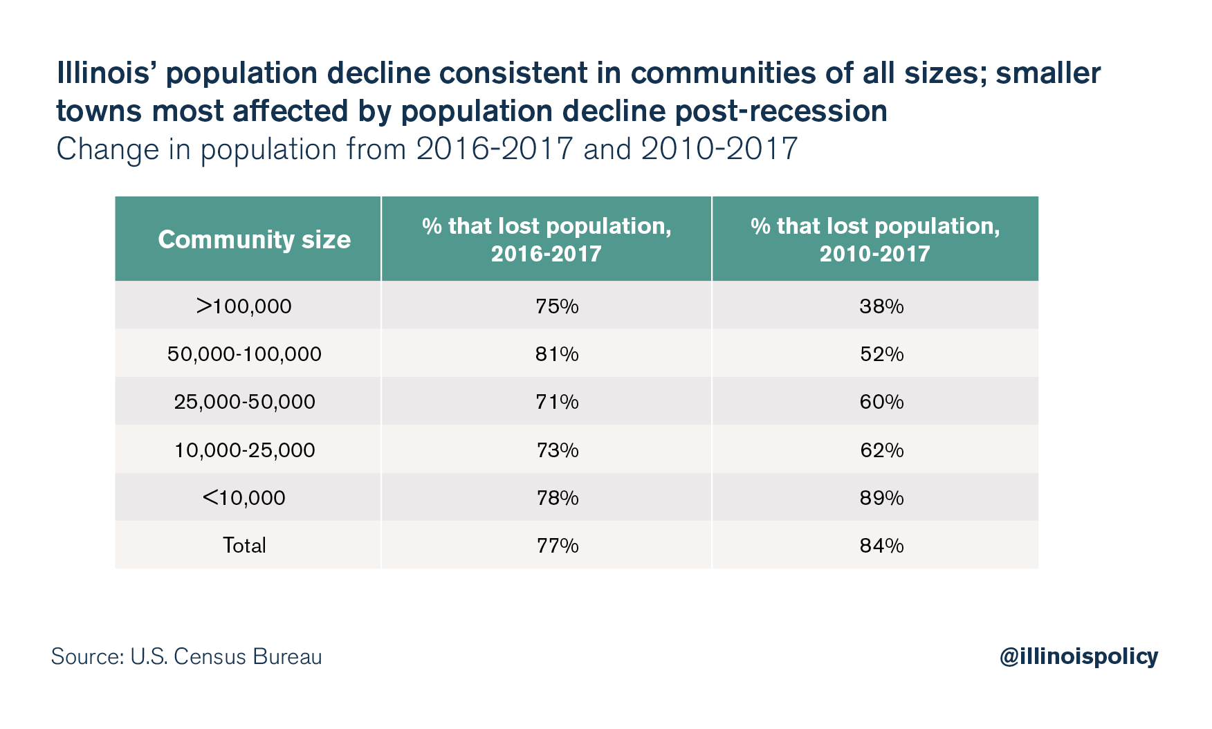 Illinois' population decline consistent in communities of all sizes; smaller towns most affected by population decline post-recession
