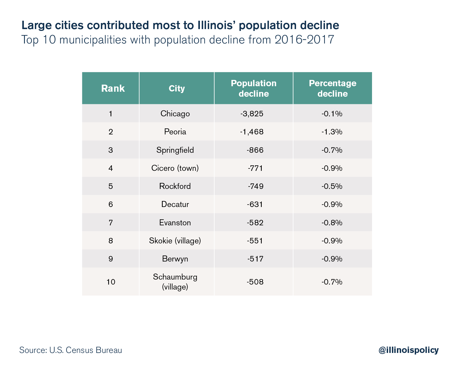 Large cities contributed most to Illinois' population decline