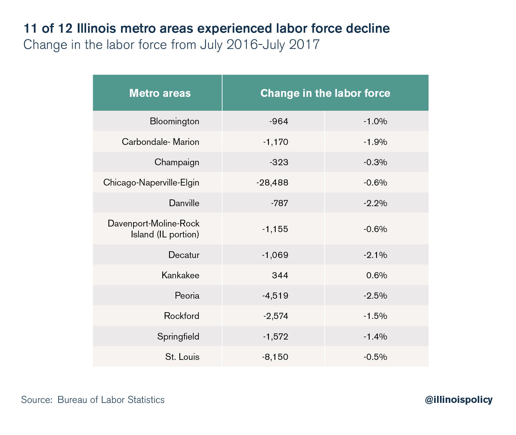 11 of 12 Illinois metro areas experienced labor force decline