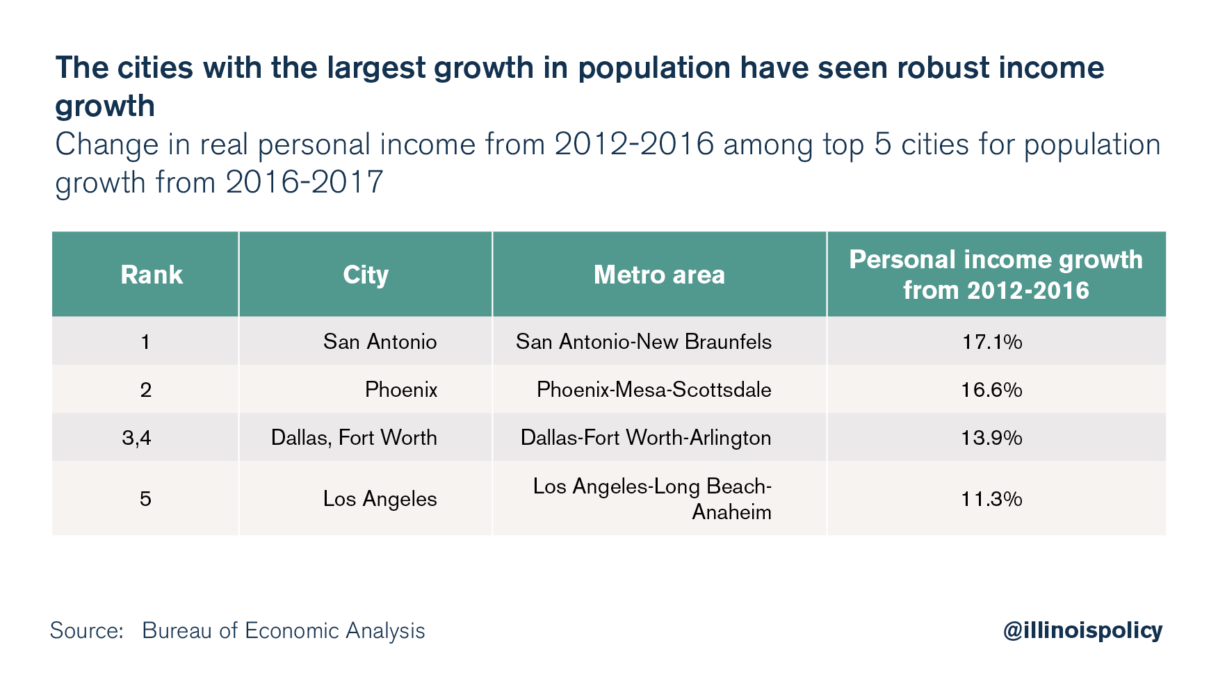 The cities with the largest growth in population have seen robust income growth