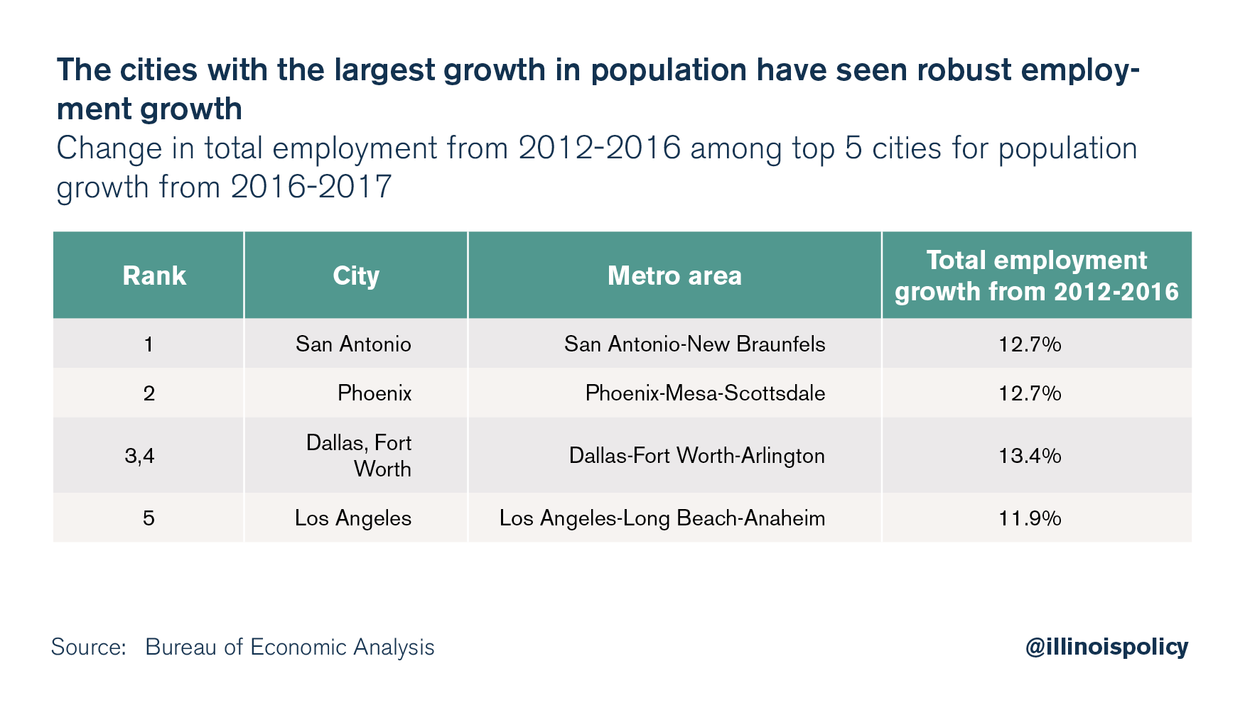 The cities with the largest growth in population have seen robust employment growth