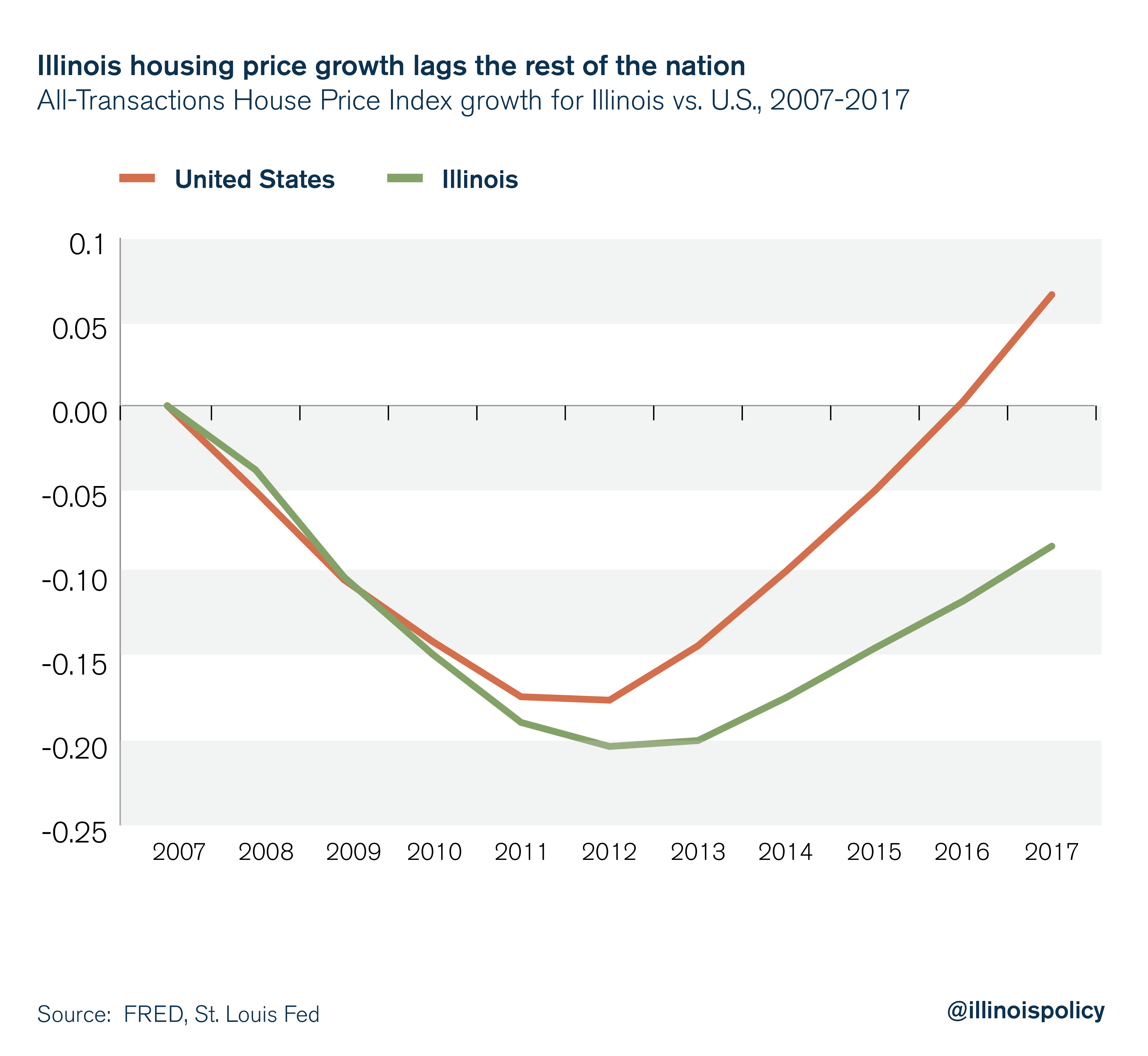 Illinois housing price growth lags the rest of the nation