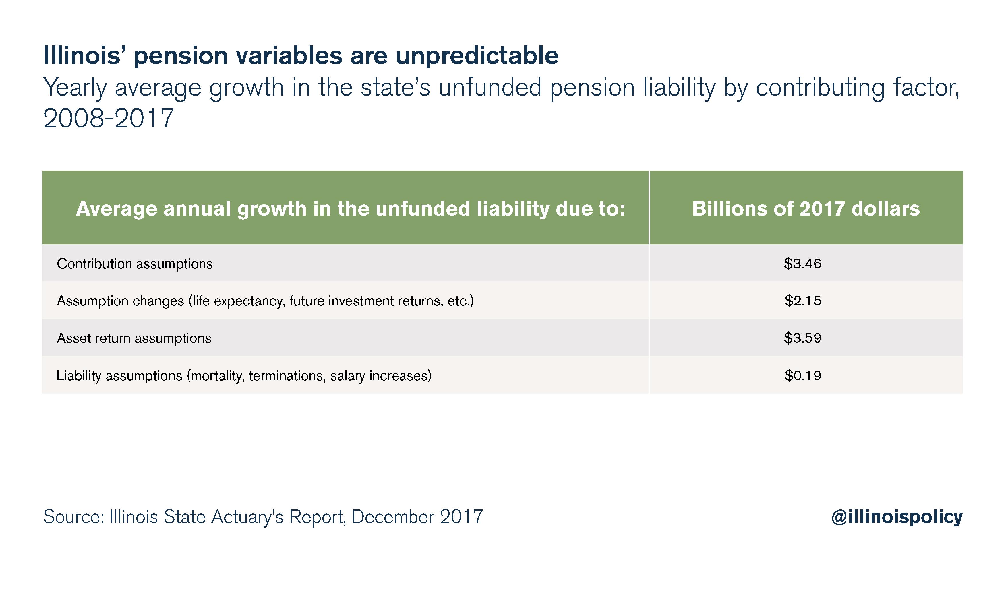Illinois' pension variables are unpredictable