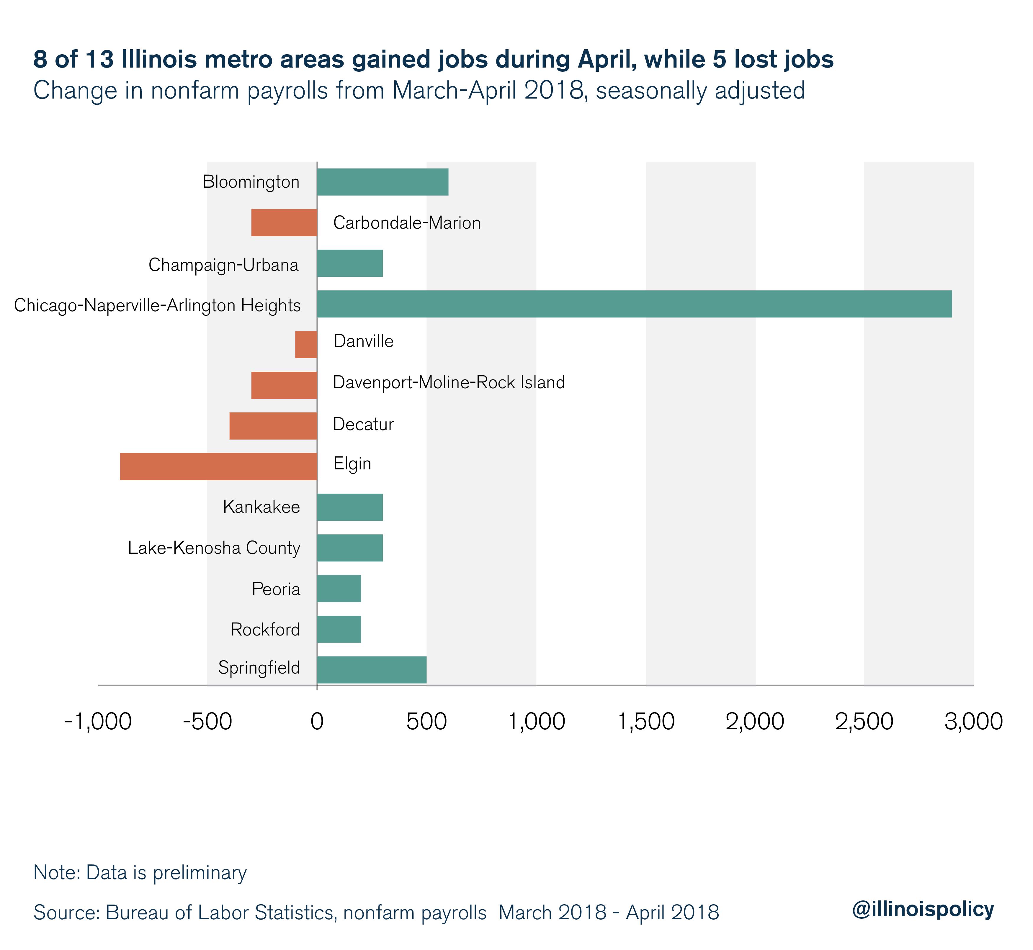 Illinois April 300 Areas Add Jobs Metro 3 In
