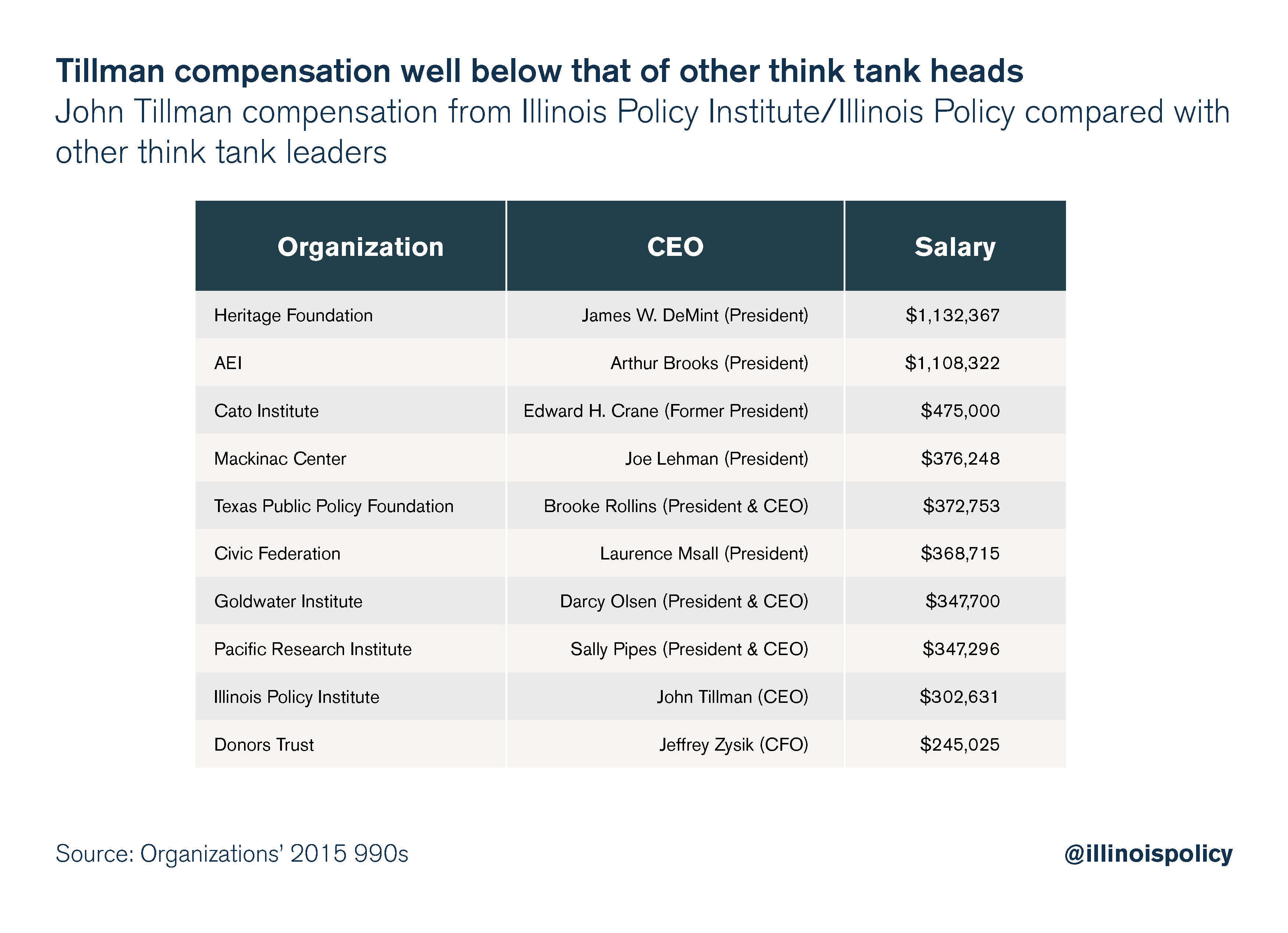 Tillman compensation well below that of other think tank heads