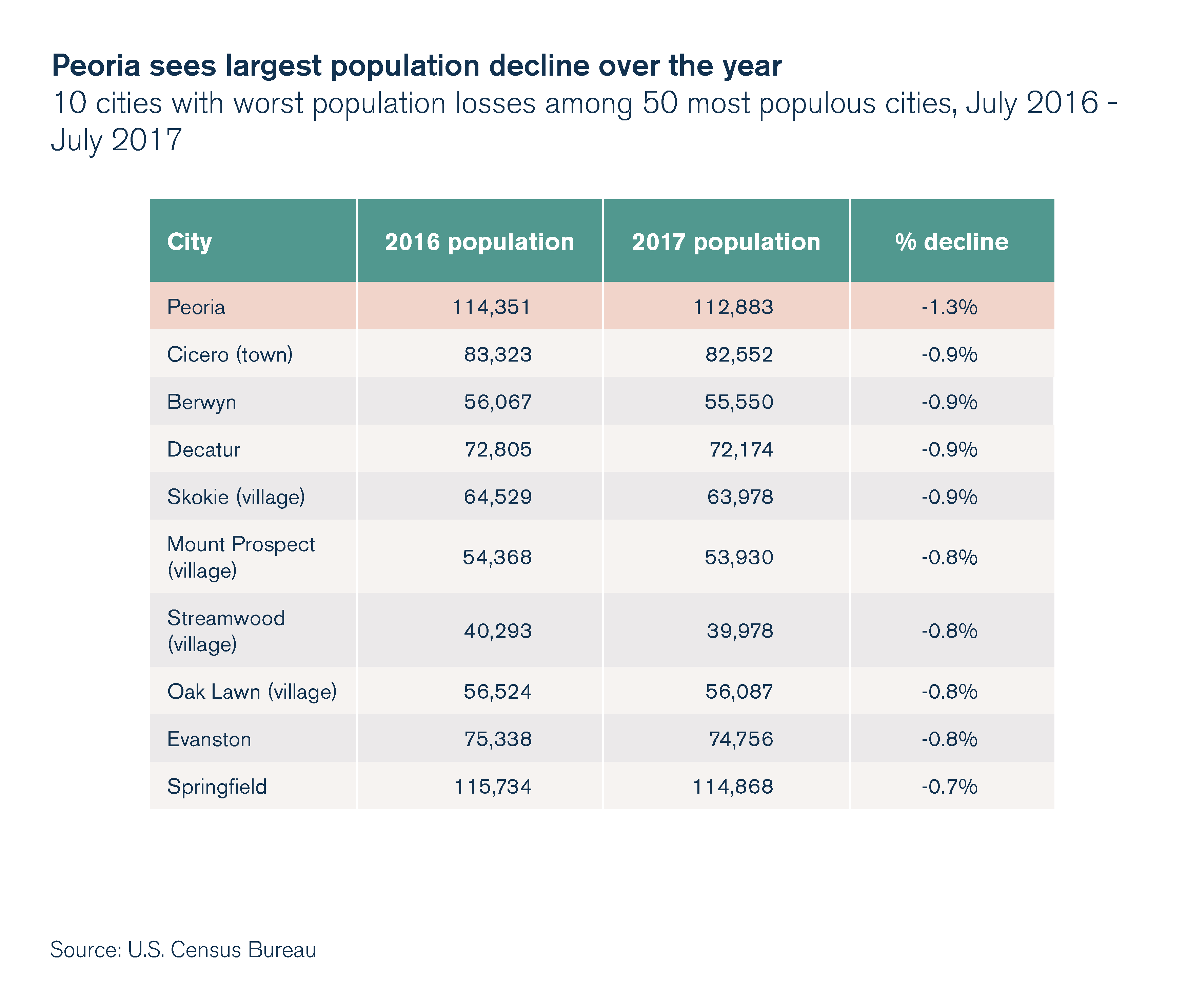 Peoria sees largest population decline over the year