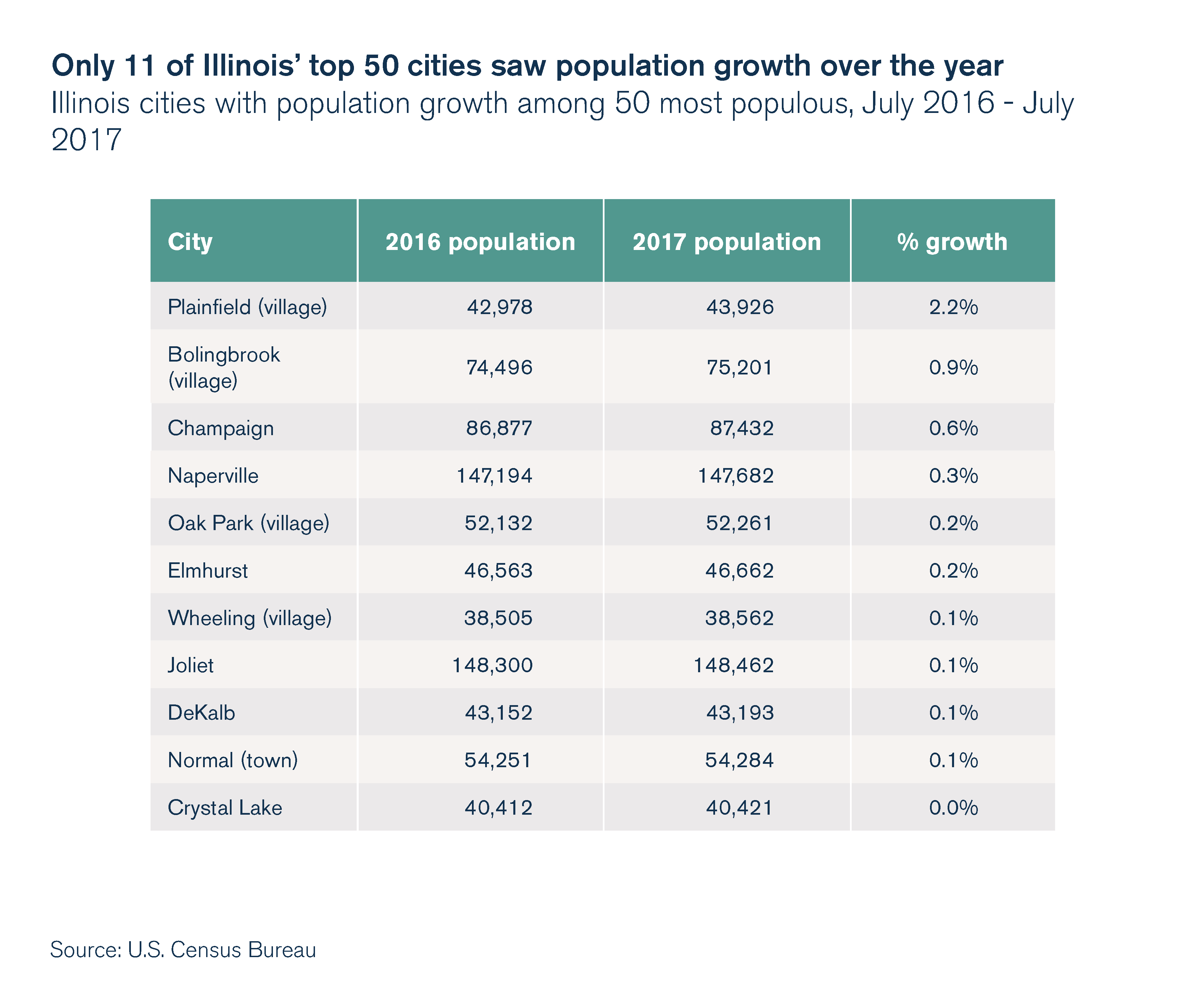 Only 11 of Illinois' top 50 cities saw population growth over the year