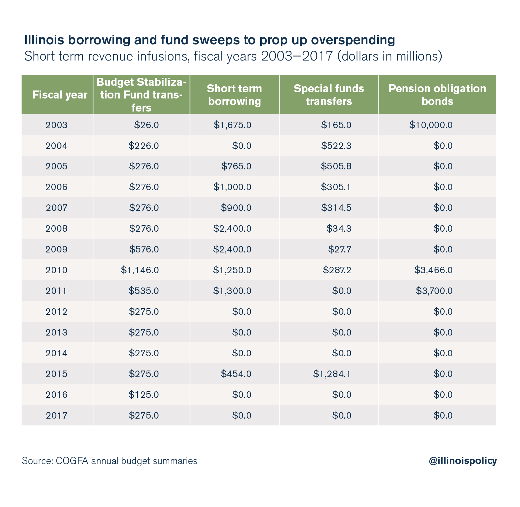 Illinois borrowing and fund sweeps to prop up overspending