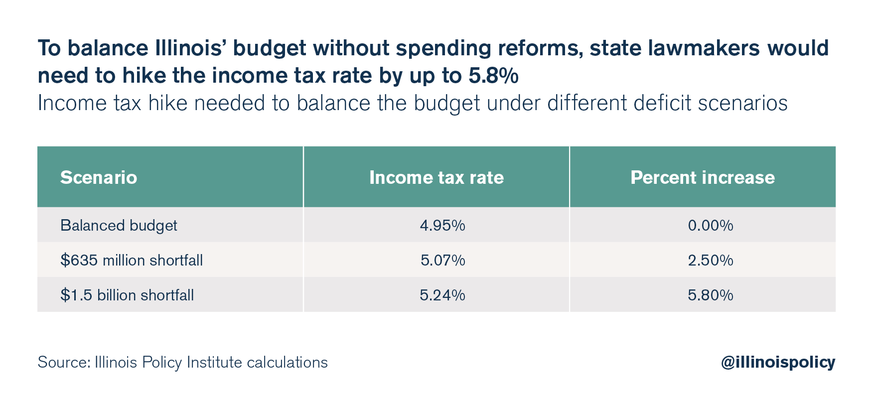 To balance Illinois' budget without spending reforms, state lawmakers would need to hike the income tax rate by up to 5.8%