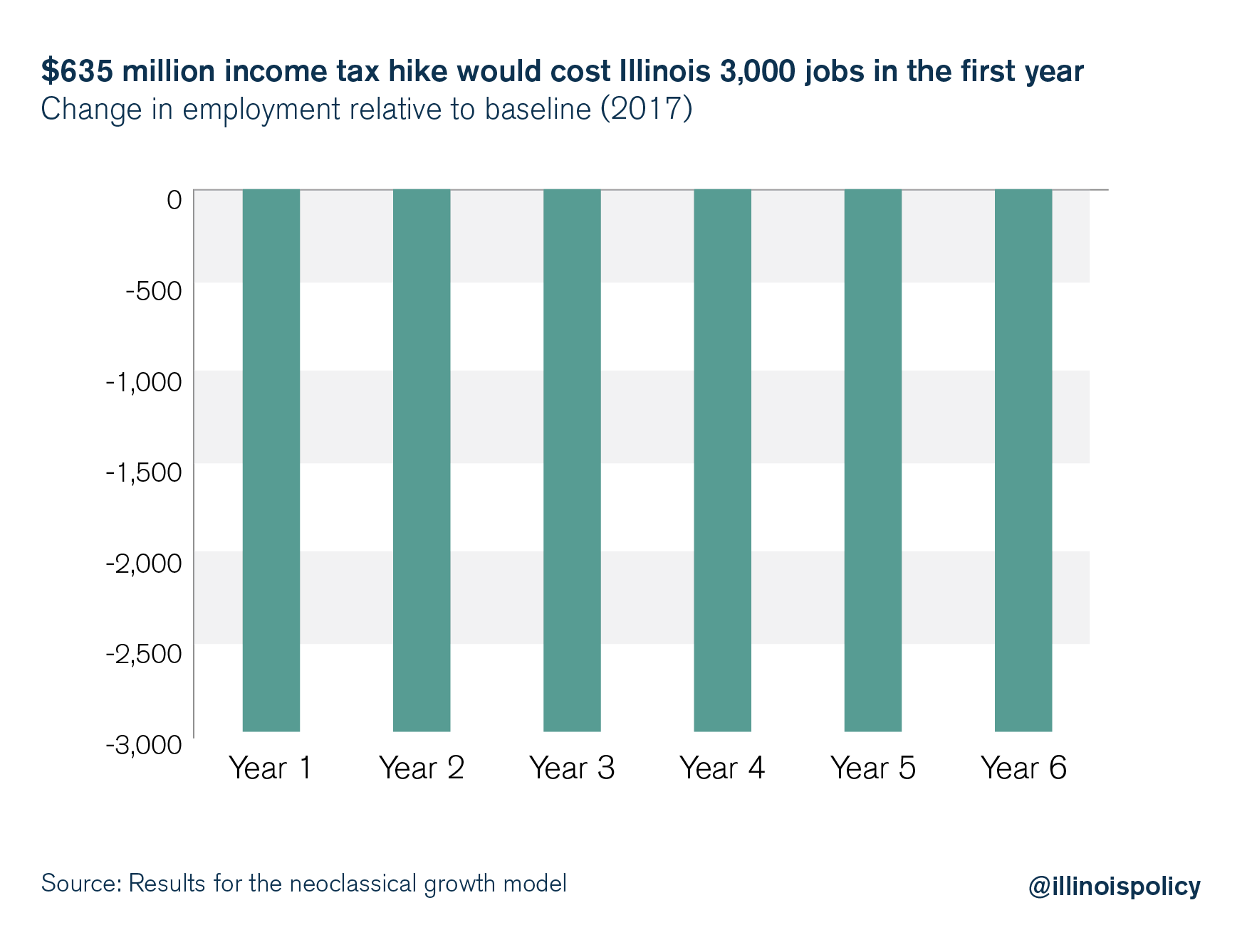 $635 million income tax hike would cost Illinois 3,000 jobs in the first year