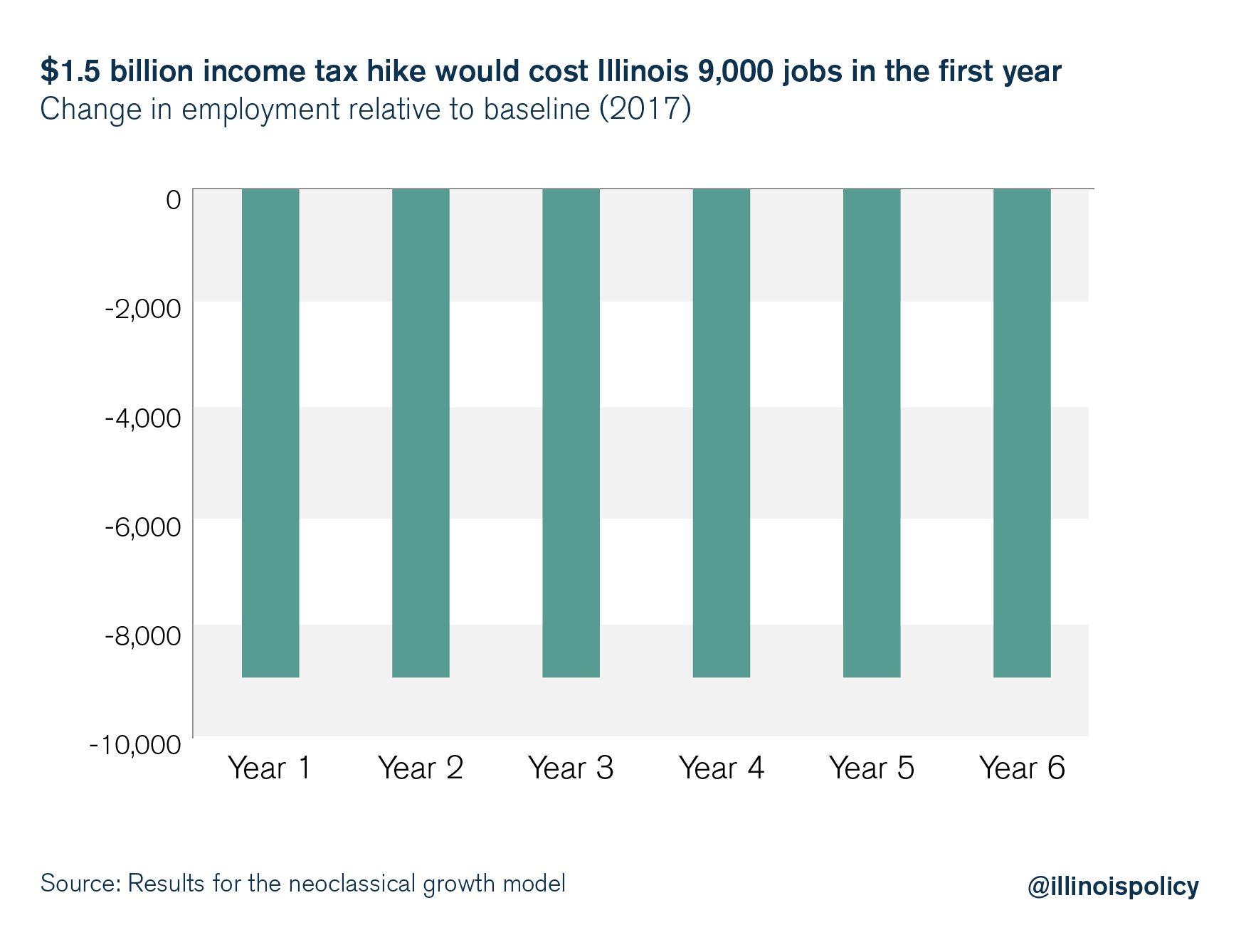 $1.5 billion income tax hike would cost Illinois 9,000 jobs in the first year