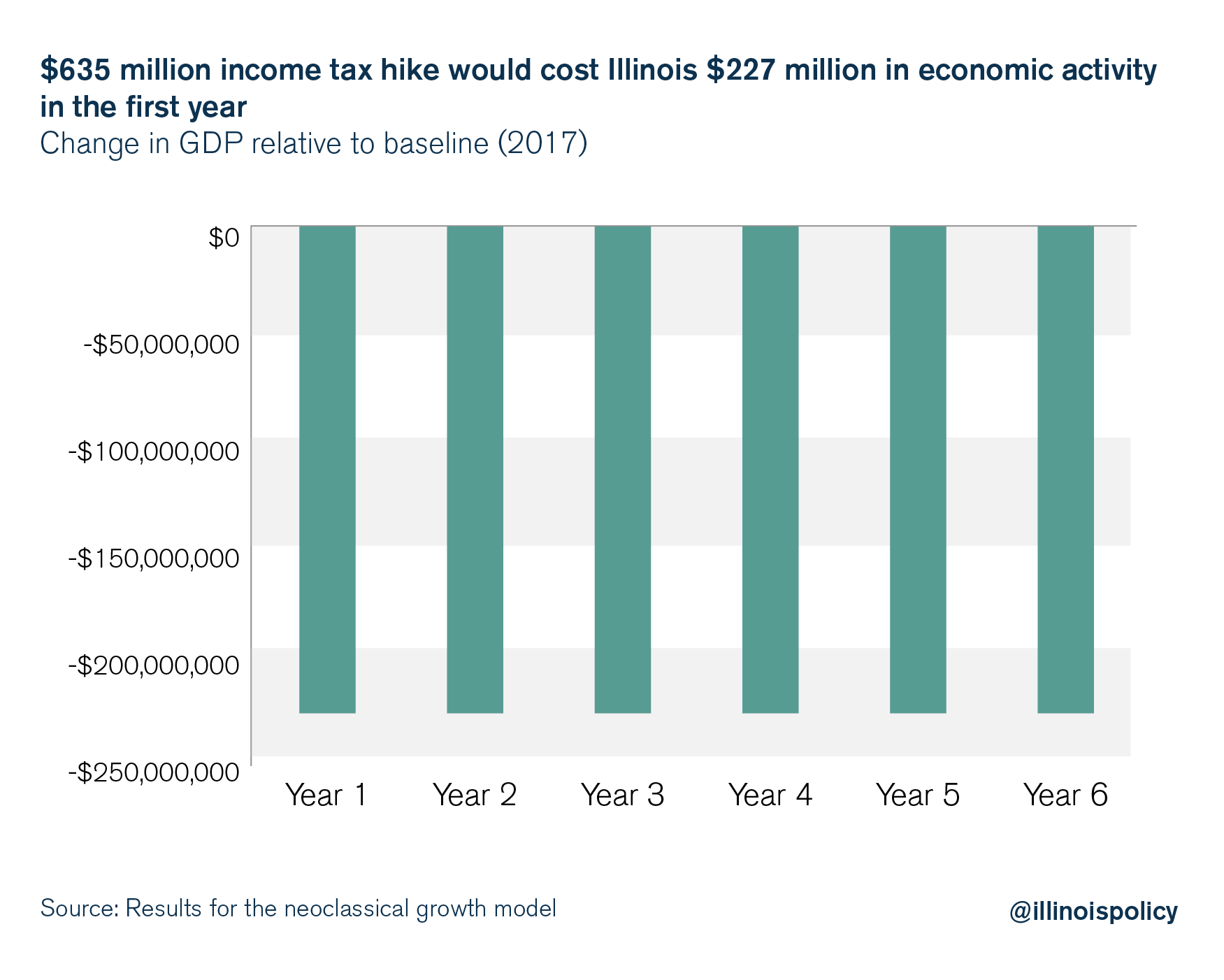 $635 million income tax hike would cost Illinois $227 million in economic activity in the first year