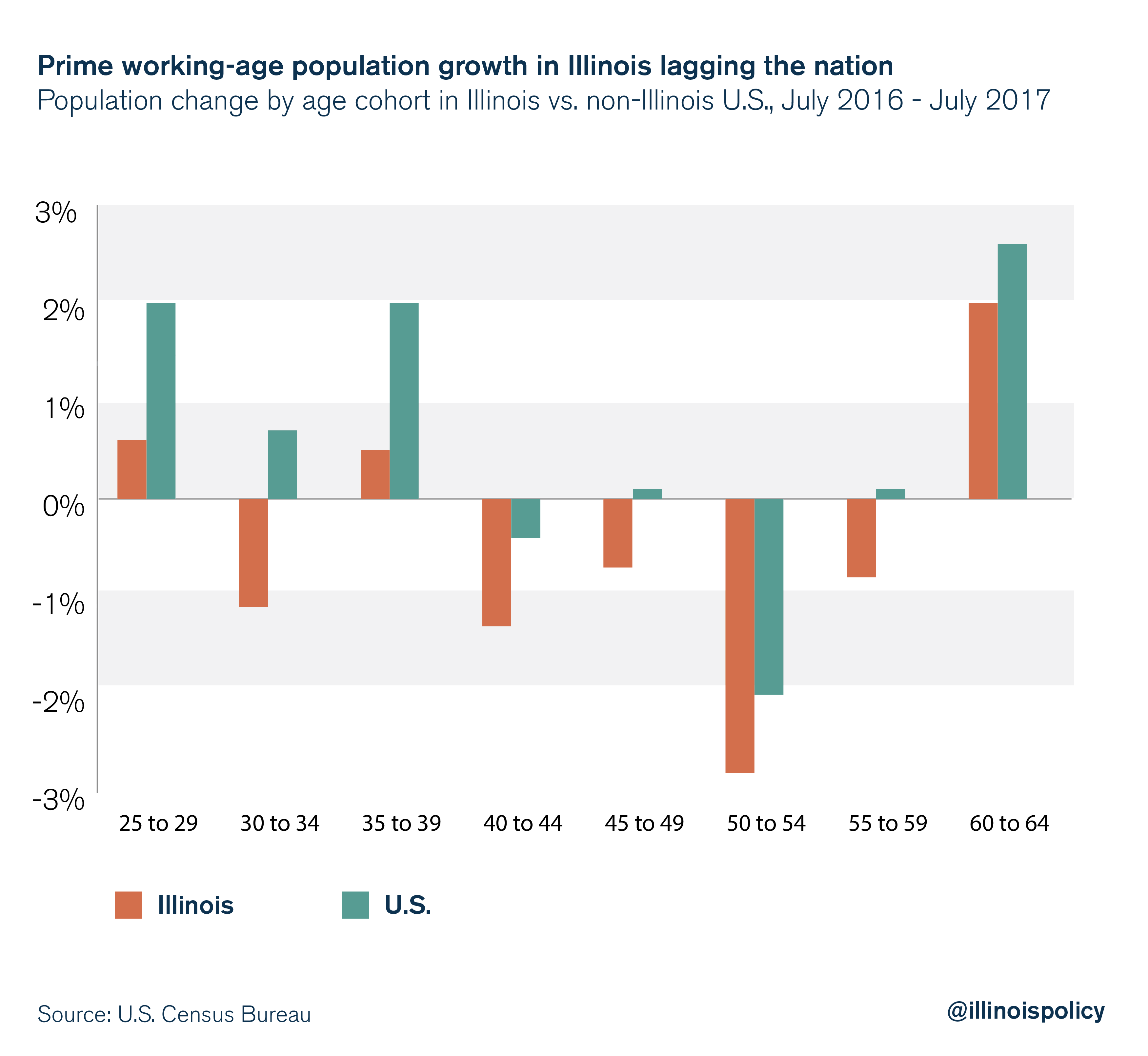 Prime working-age population growth in Illinois lagging the nation