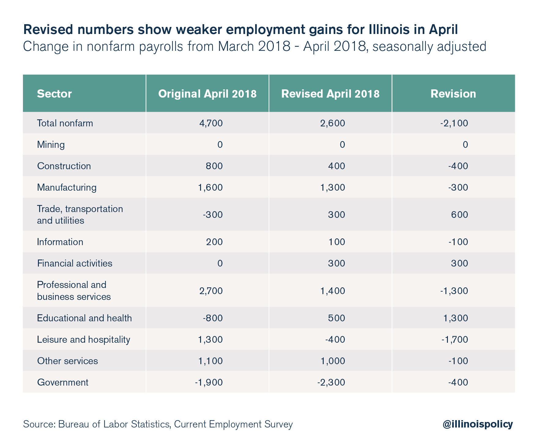 Revised numbers show weaker employment gains for Illinois is April