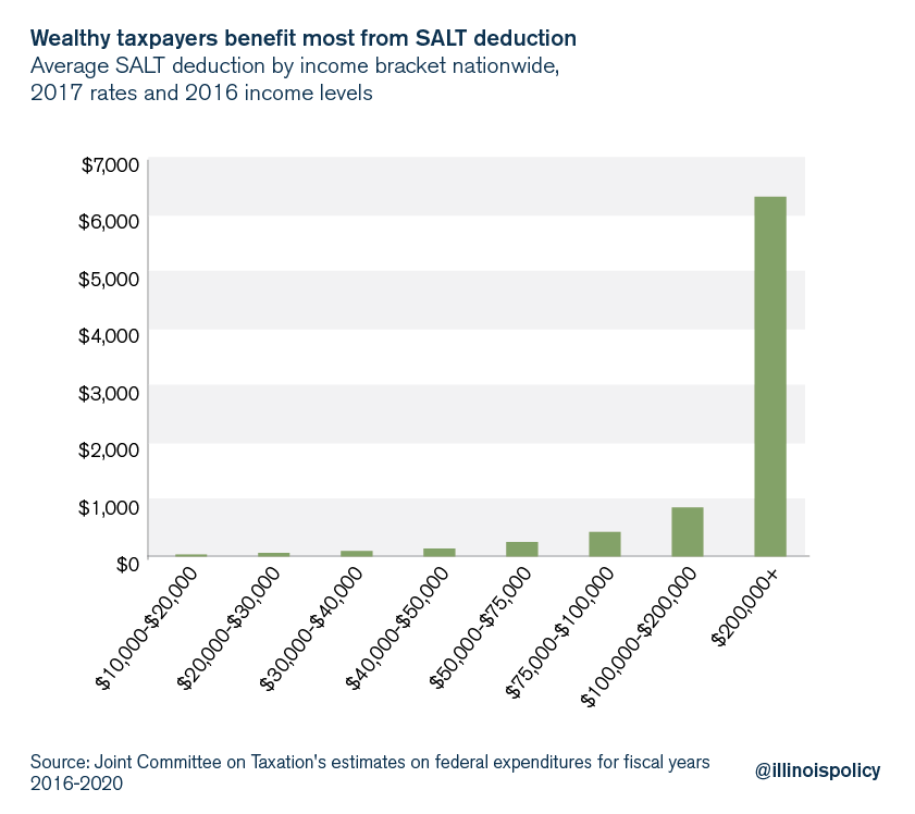 Wealthy taxpayers benefit most from SALT deductions