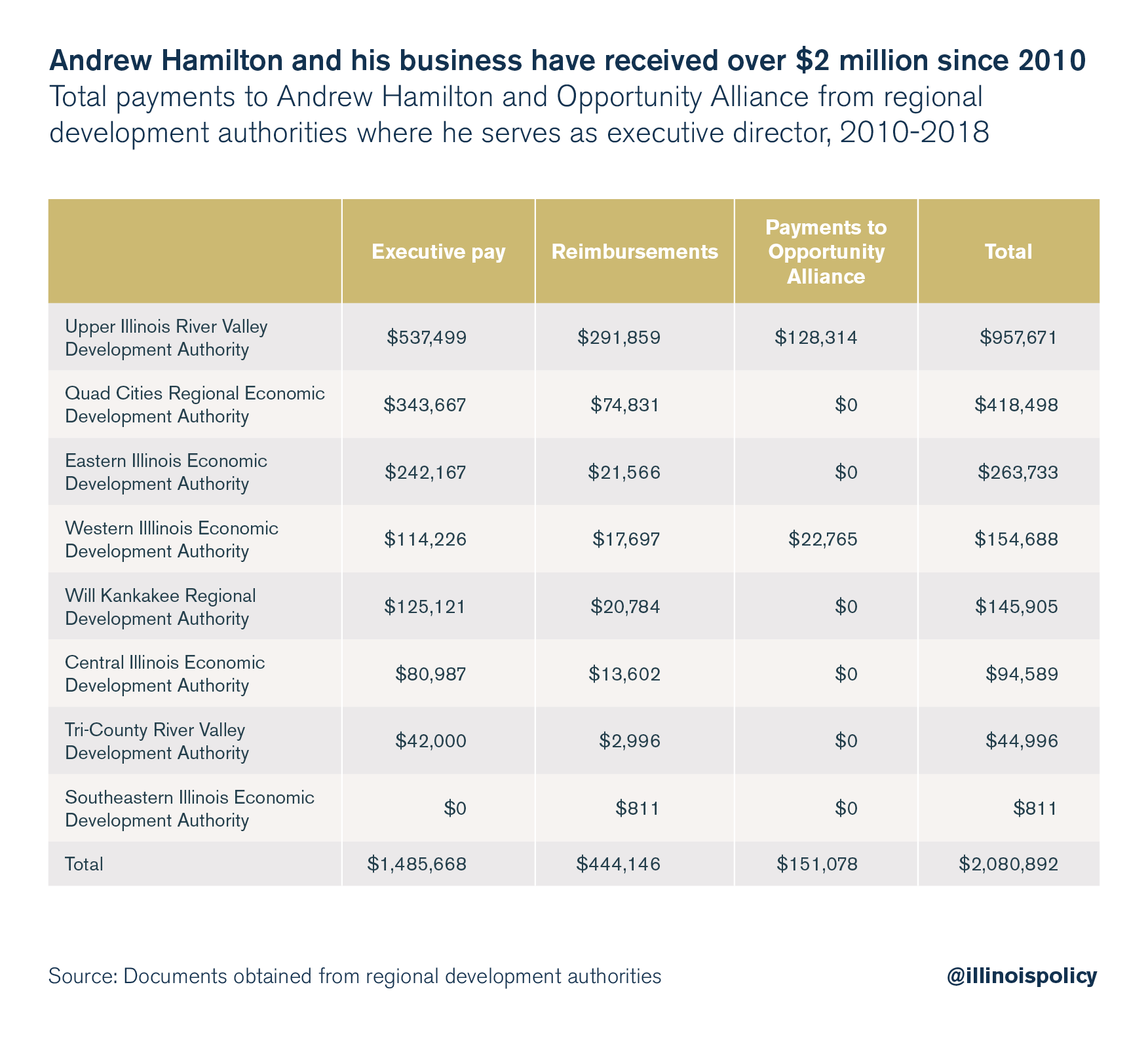 Andrew Hamilton and his business have received over $2 million since 2010