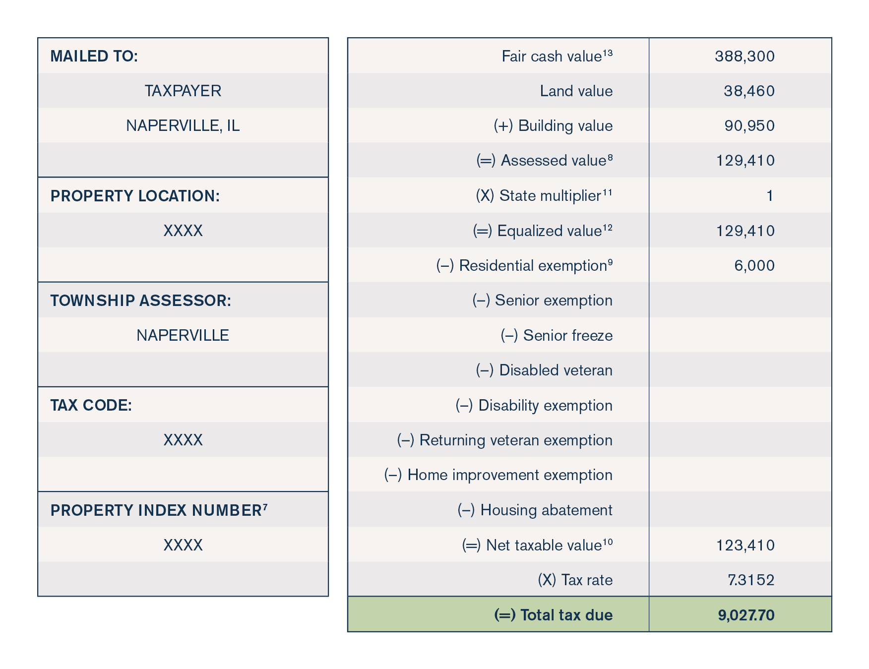 Sample DuPage County tax bill for a $388,000 home, 2016 assessment year, payable in 2017 (2)