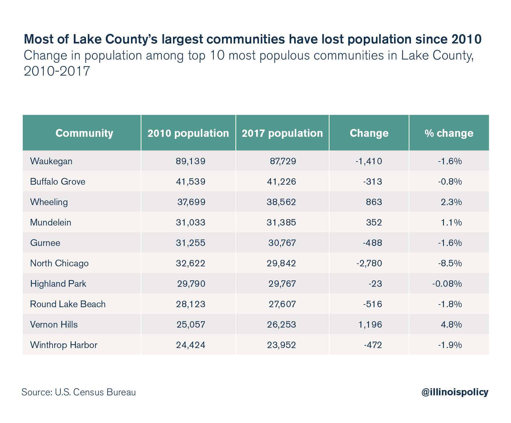 Most of Lake County's largest communities have lost population since 2010