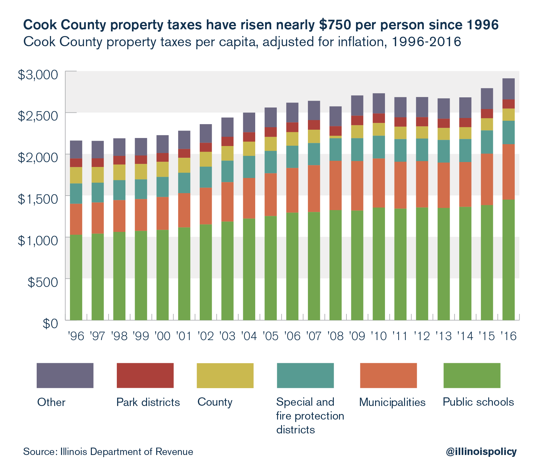 Cook County property taxes have risen nearly $750 per person since 1996